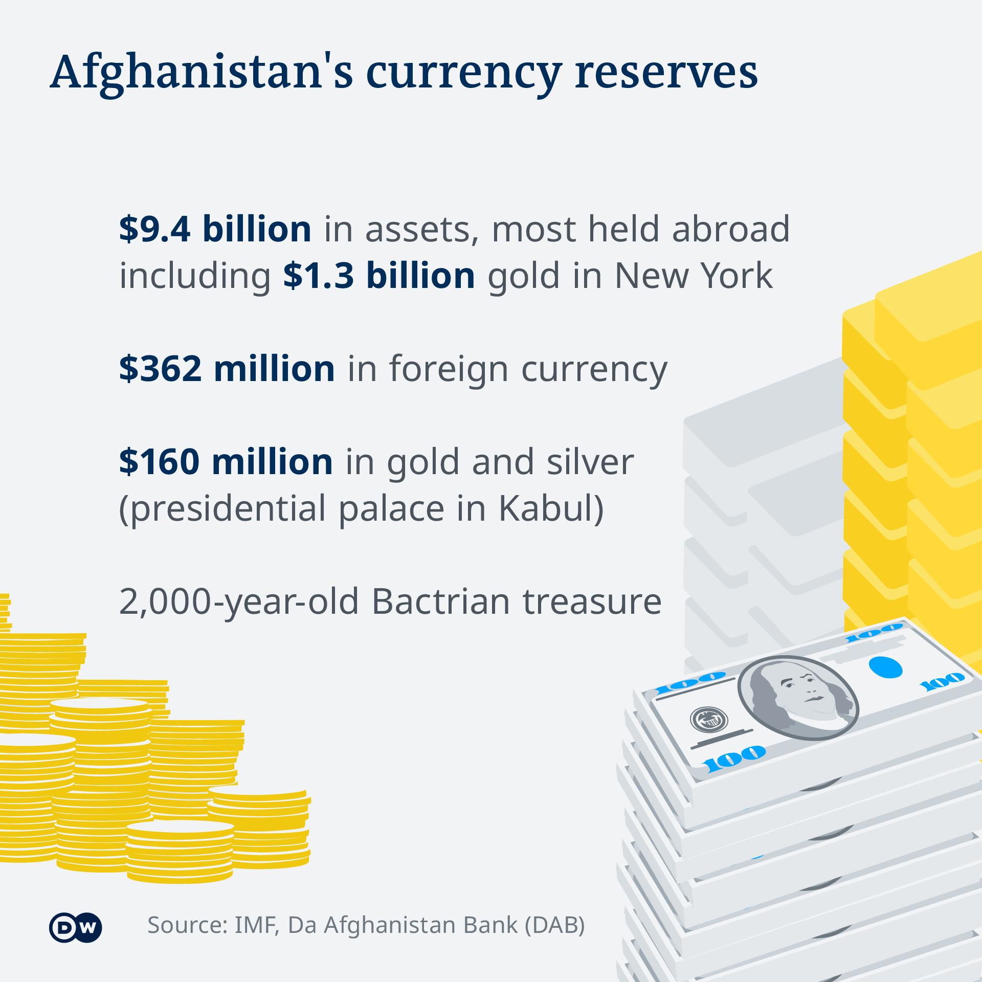 Infografik Afghanistans Devisen-Reserven EN