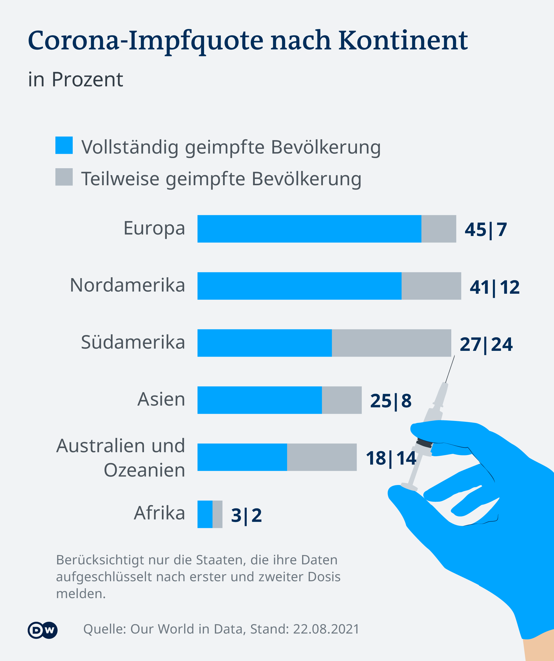 Infografik Corona Impfquote nach Kontinent (22.08.21) DE