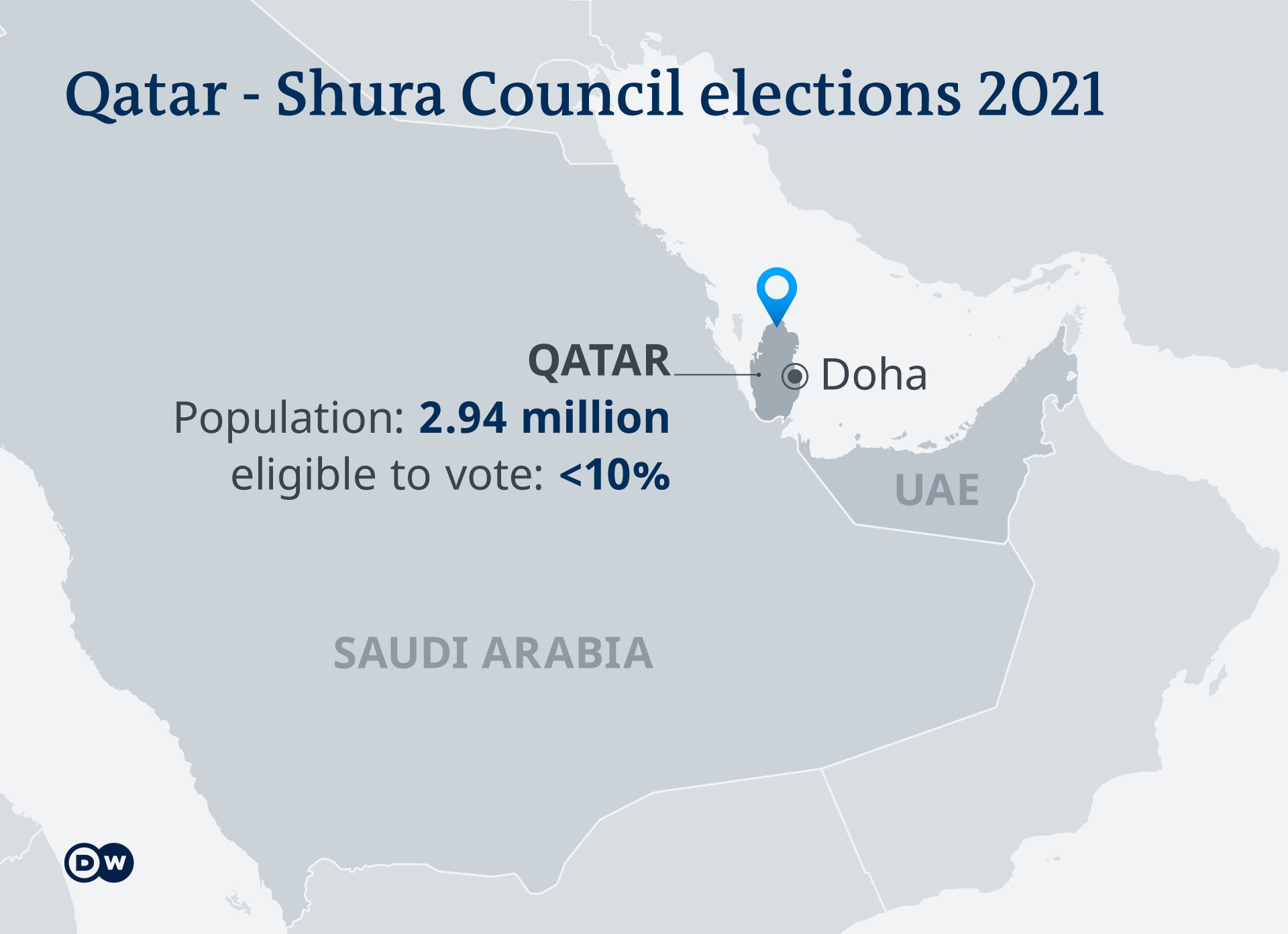 A map showing Qatar and stating that 10% of the Qatari population is eligible to vote