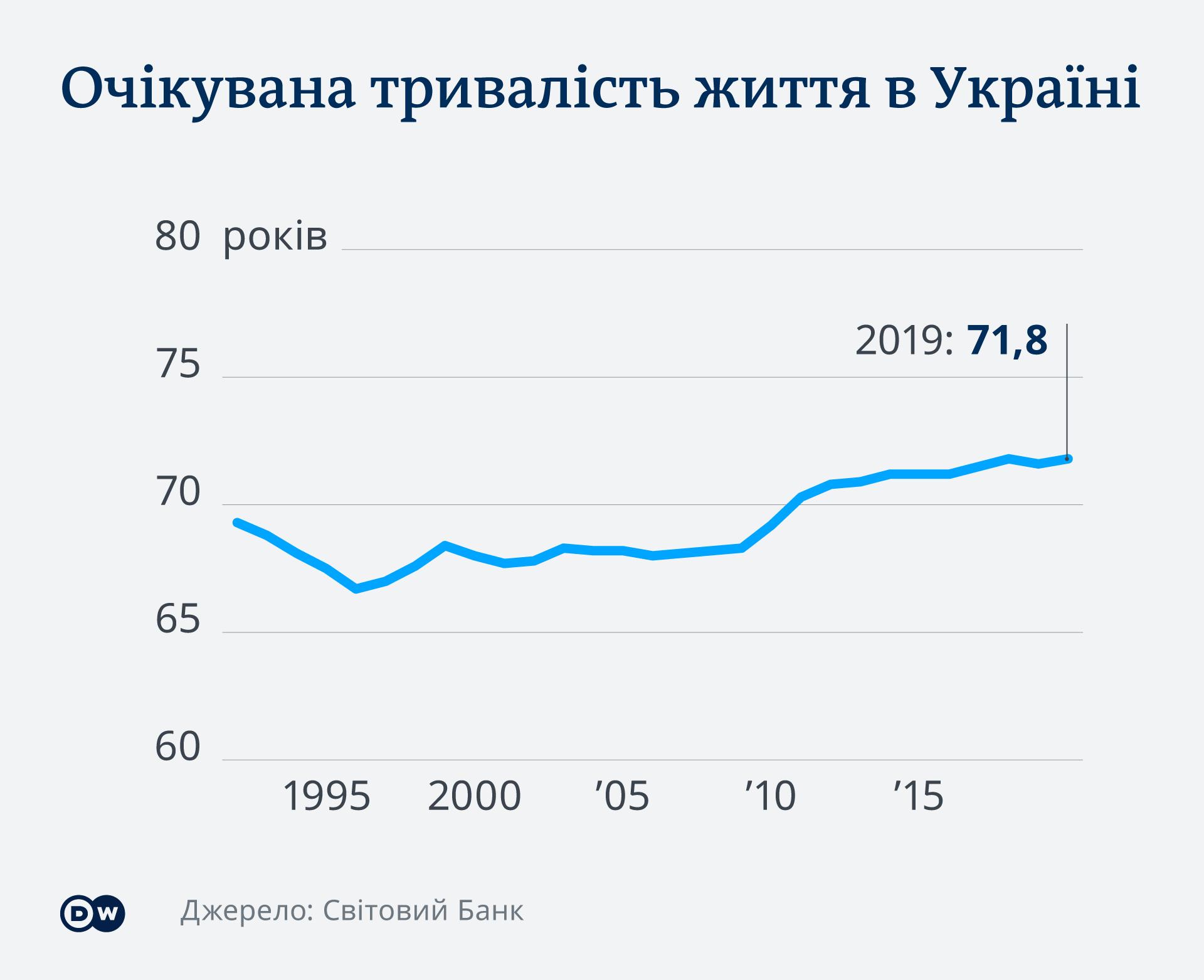 Прогнозована тривалість життя в Україні