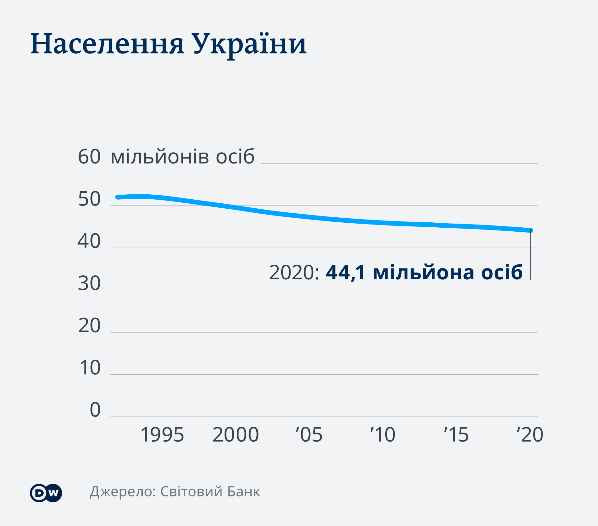 Населення України від моменту оголошення незалежності і до 2020 року