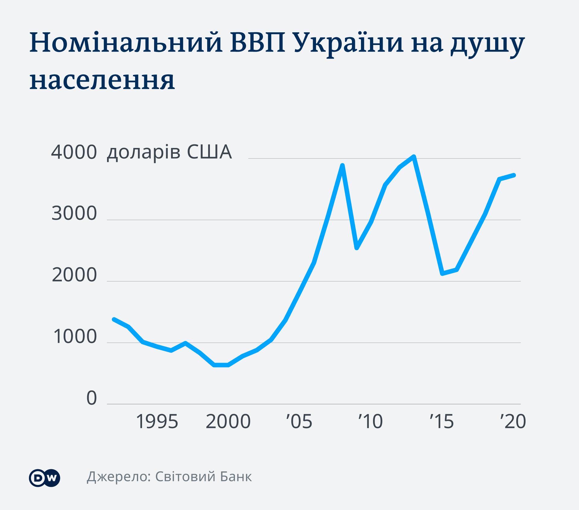Графік номінального ВВП України з розрахунку на душу населення