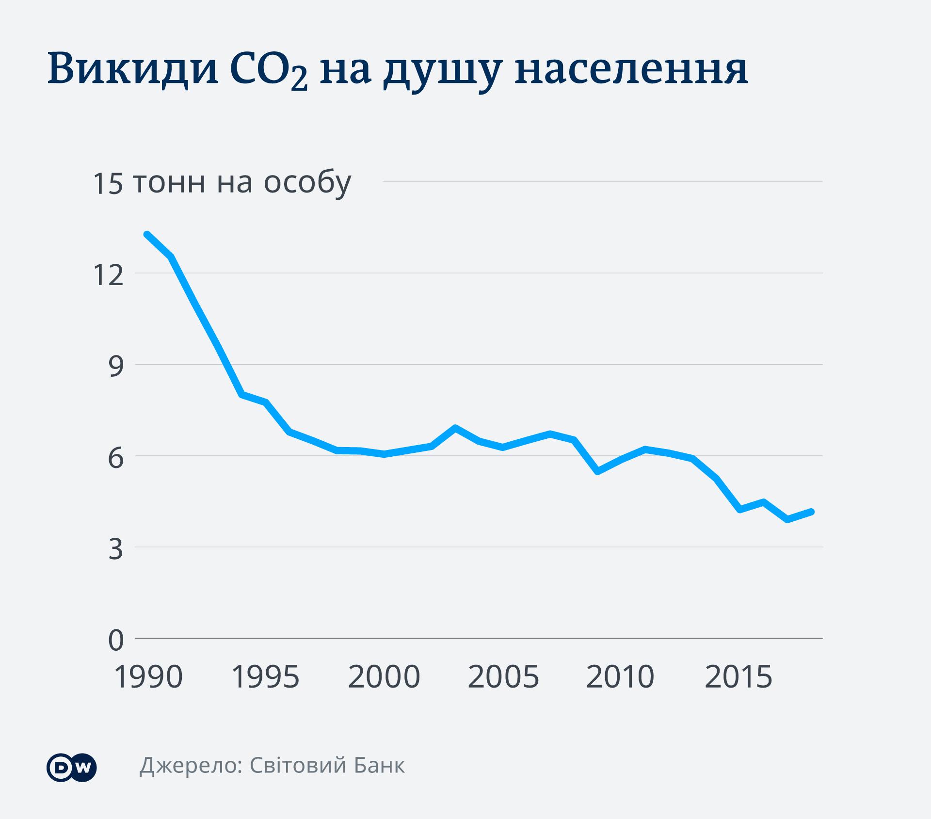 Викиди CO2 в Україні