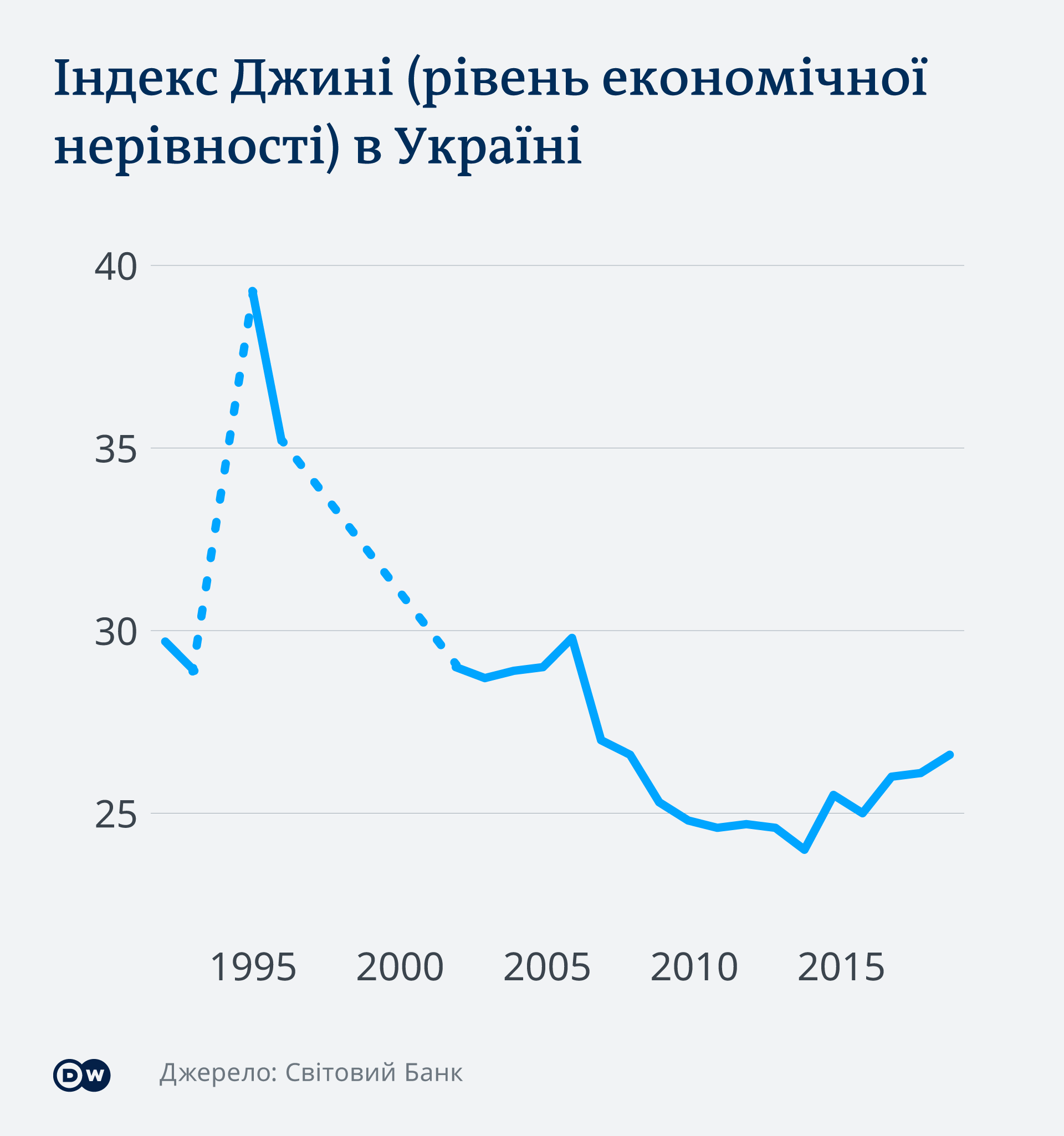 Індекс Джині або індекс соціальної нерівності в Україні