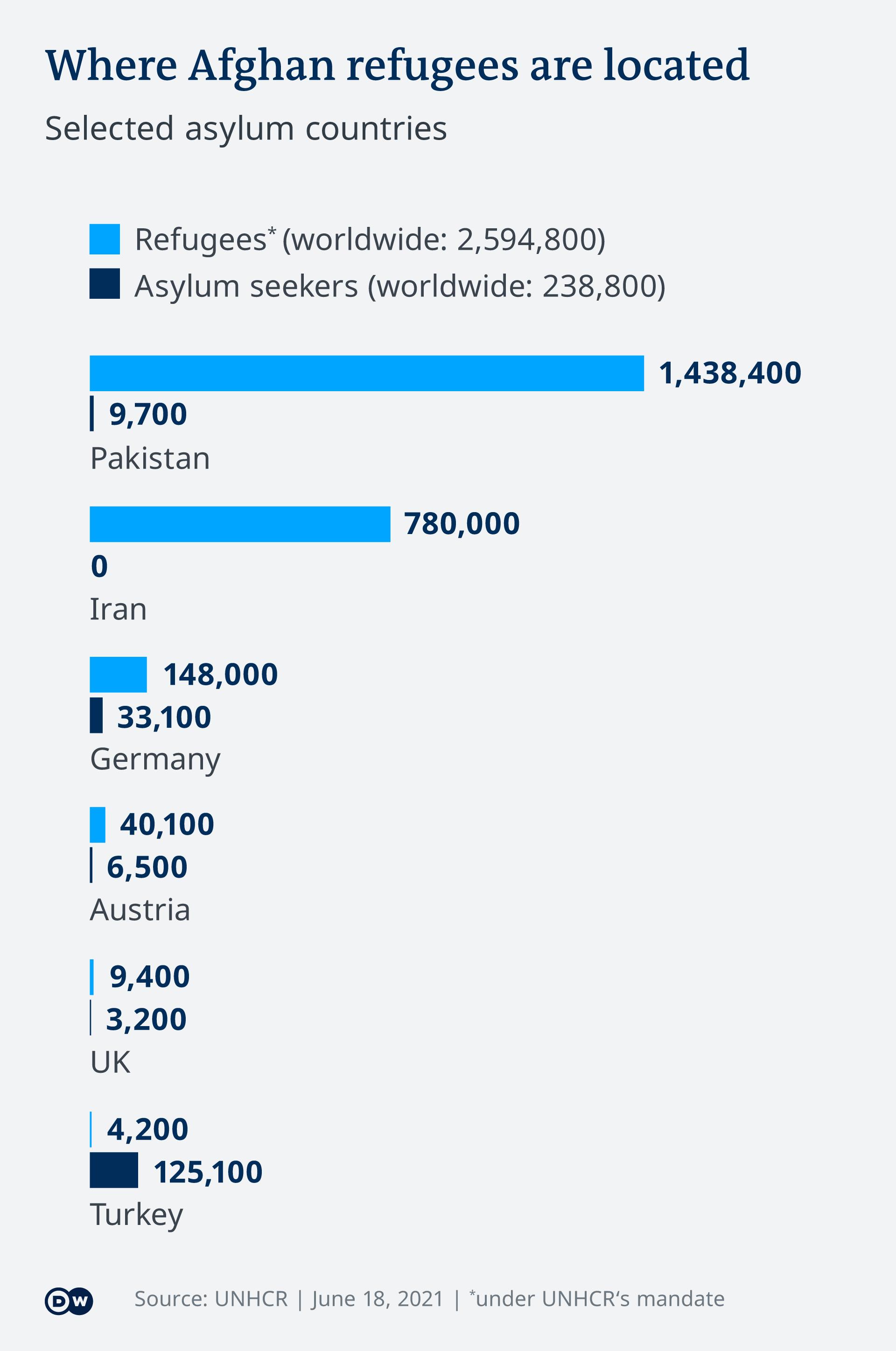 Χάρτης που δείχνει την κατανομή των προσφύγων στην Ευρώπη