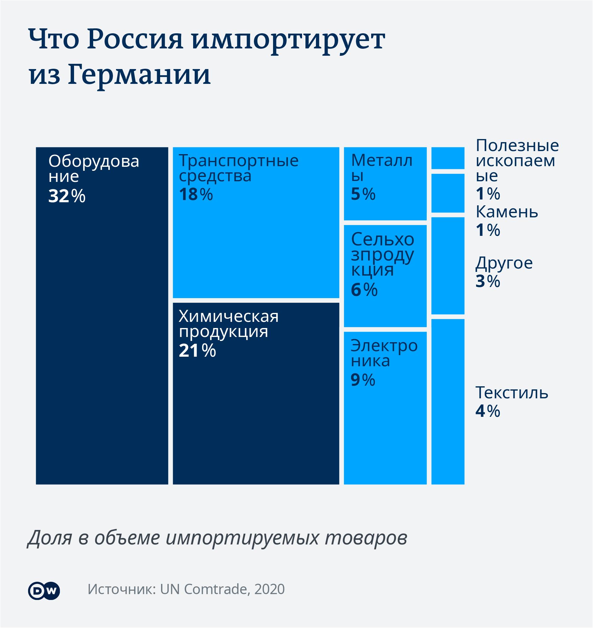 Инфографика Что Россия импортирует из Германии