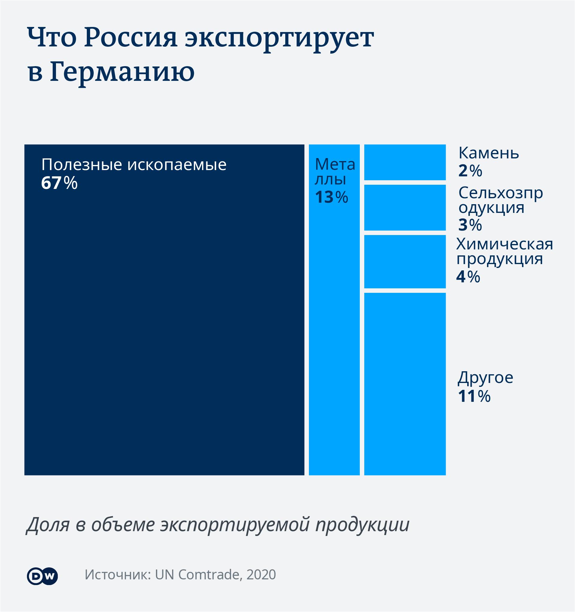 Инфографика Что Россия экспортирует в Германию