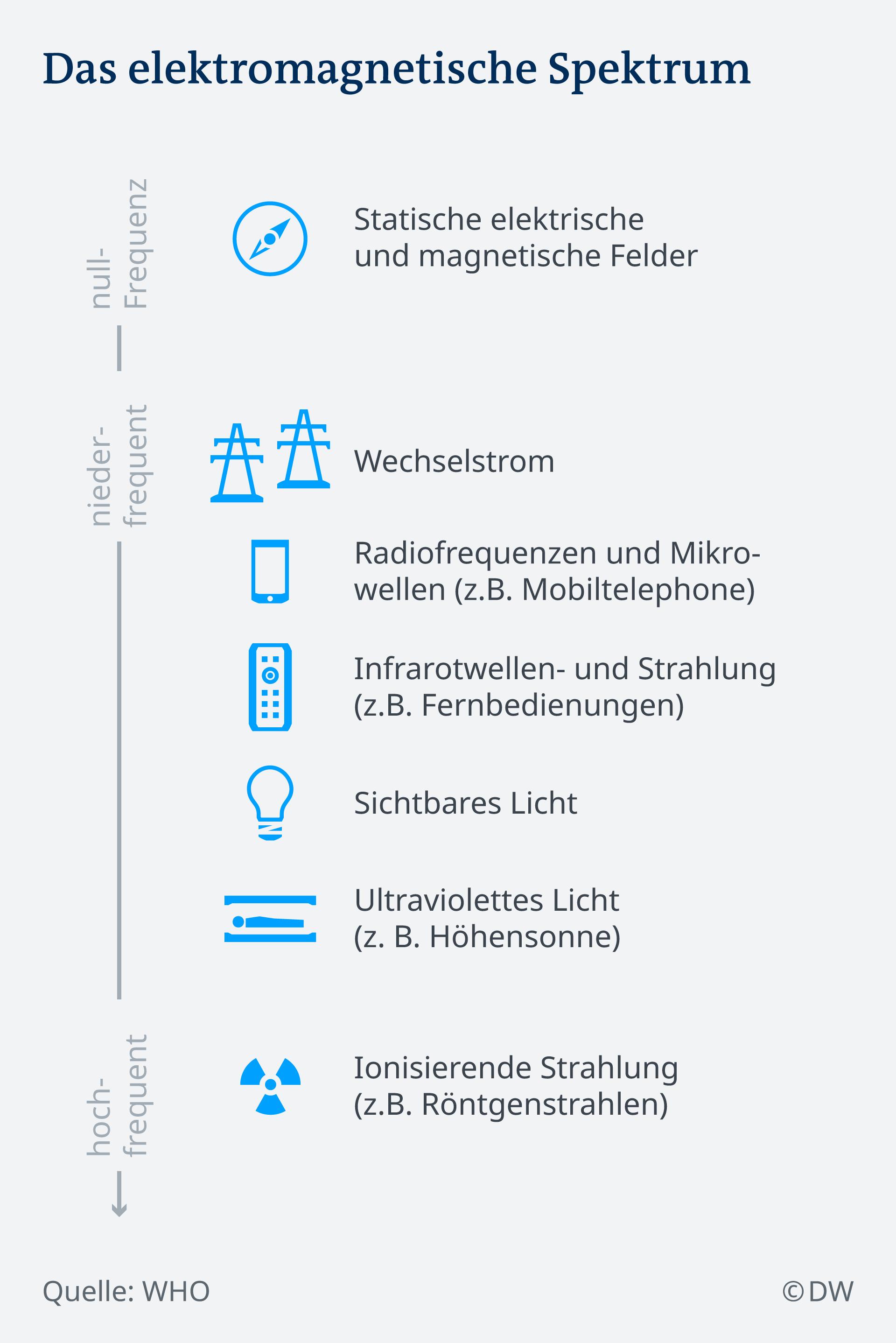 Infografik elektromagnetisches Spektrum DE