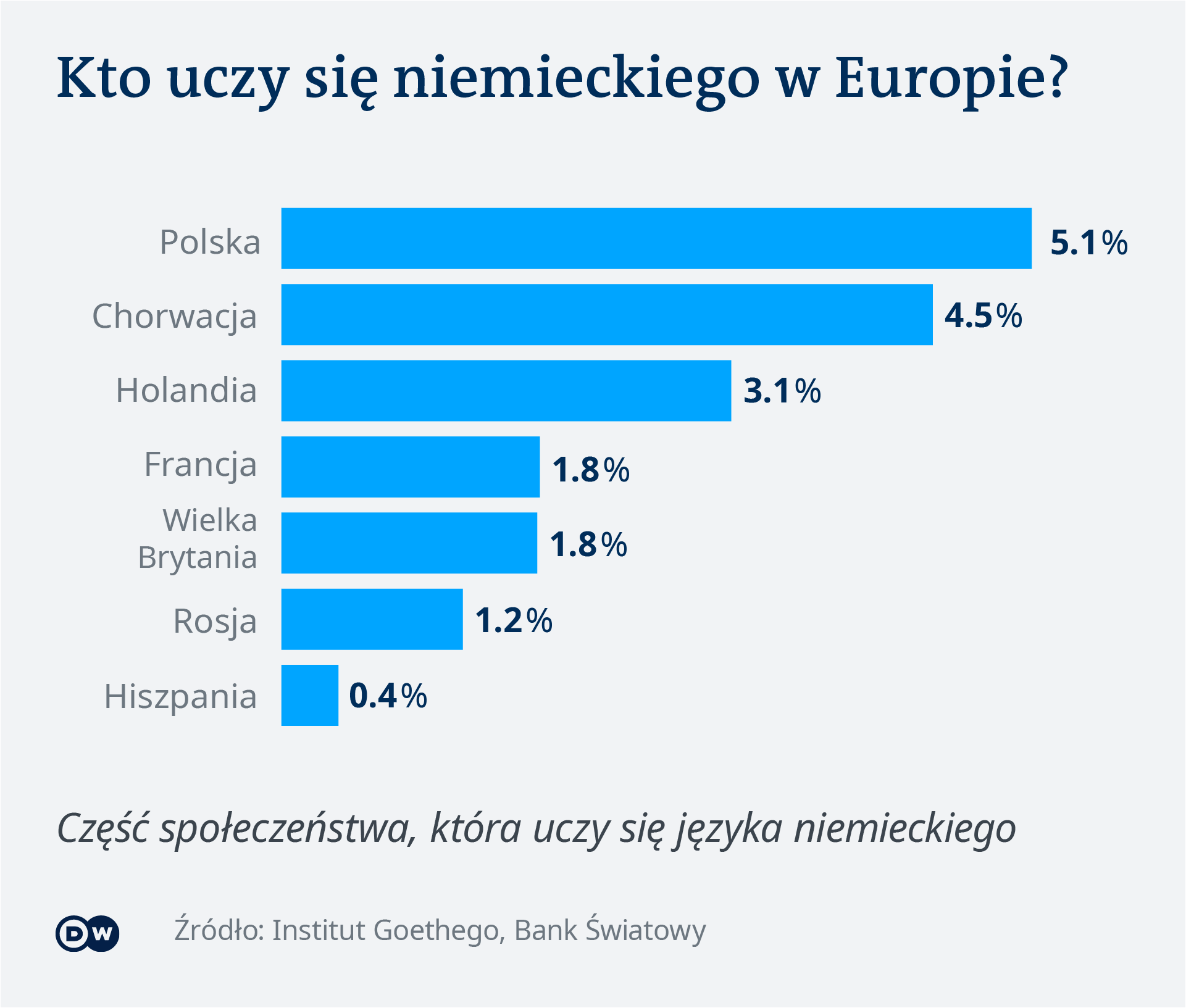 Nauka niemieckiego w Polsce i Europie