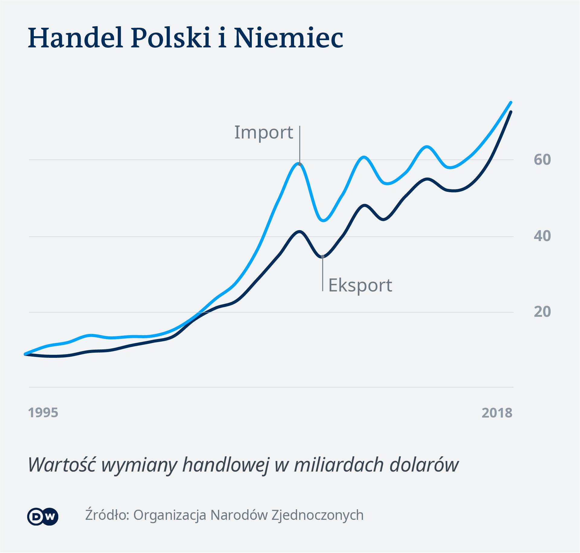 Wymiana handlowa Polski i Niemiec