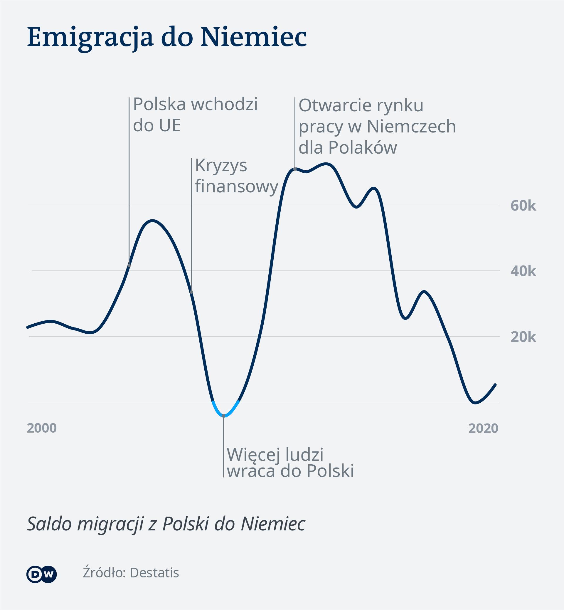 Migracja między Polską i Niemcami