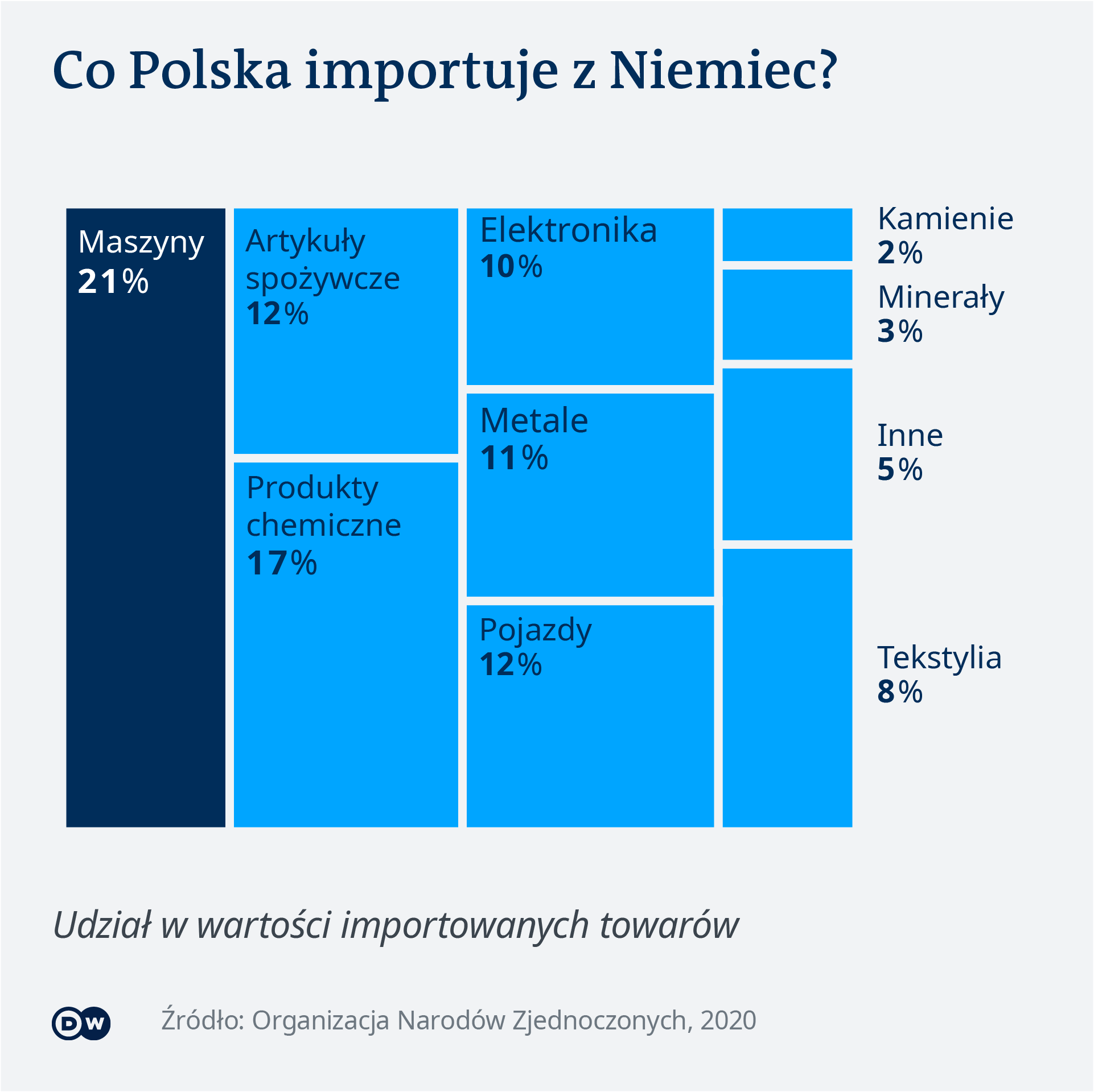 Import z Niemiec do Polski