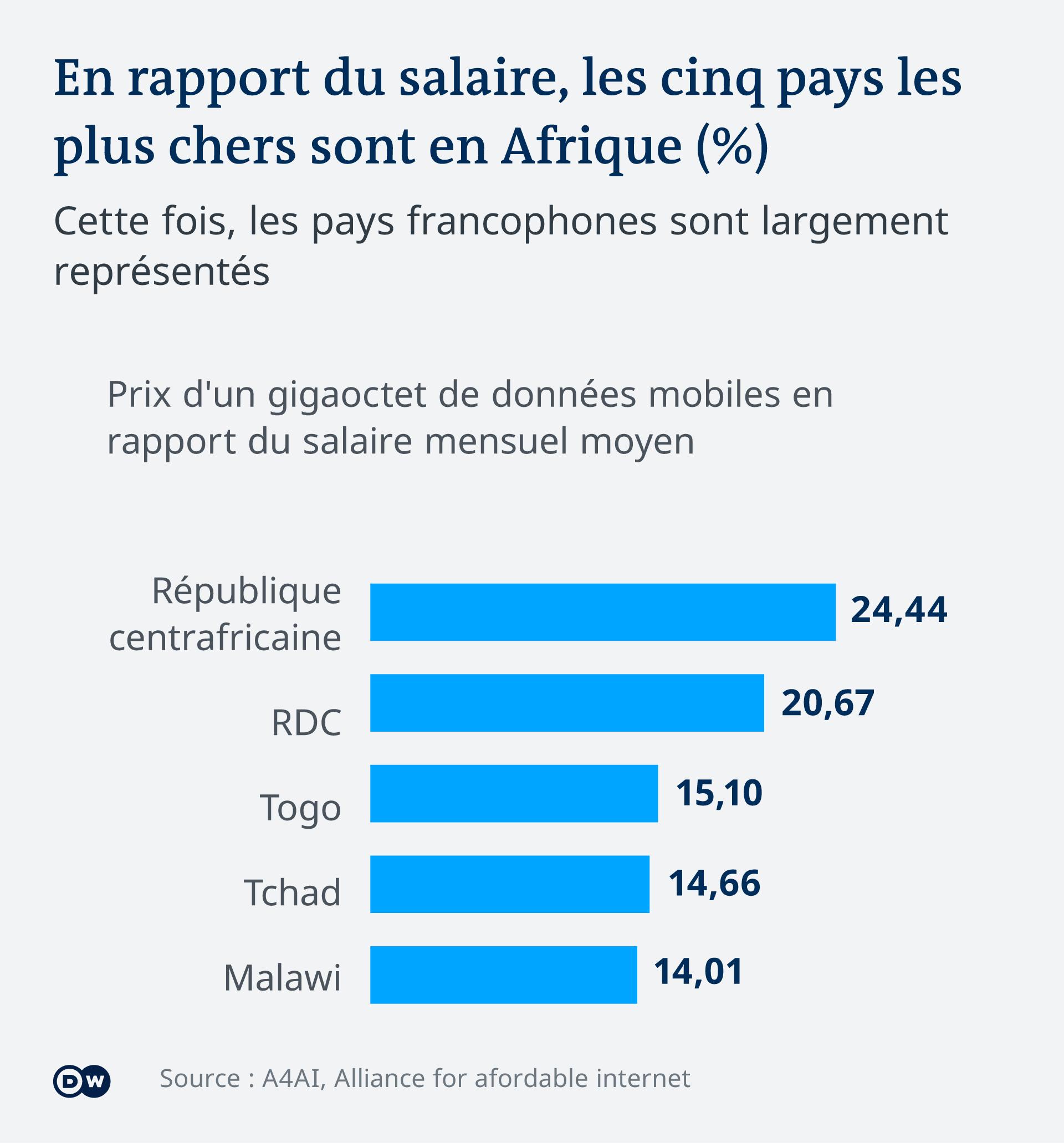 Un Go de données mobiles coûte un quart du salaire moyen en Centrafrique.