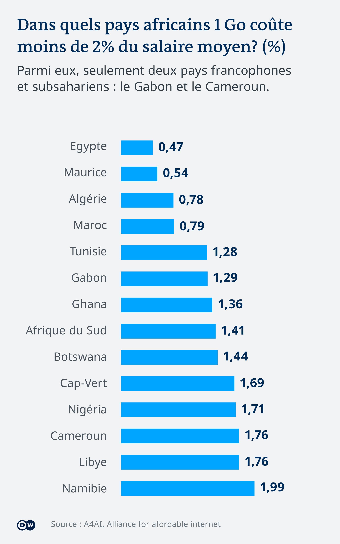 Seuls 14 pays africains sur 54 réalisent l'objectif d'un internet financièrement abordable.