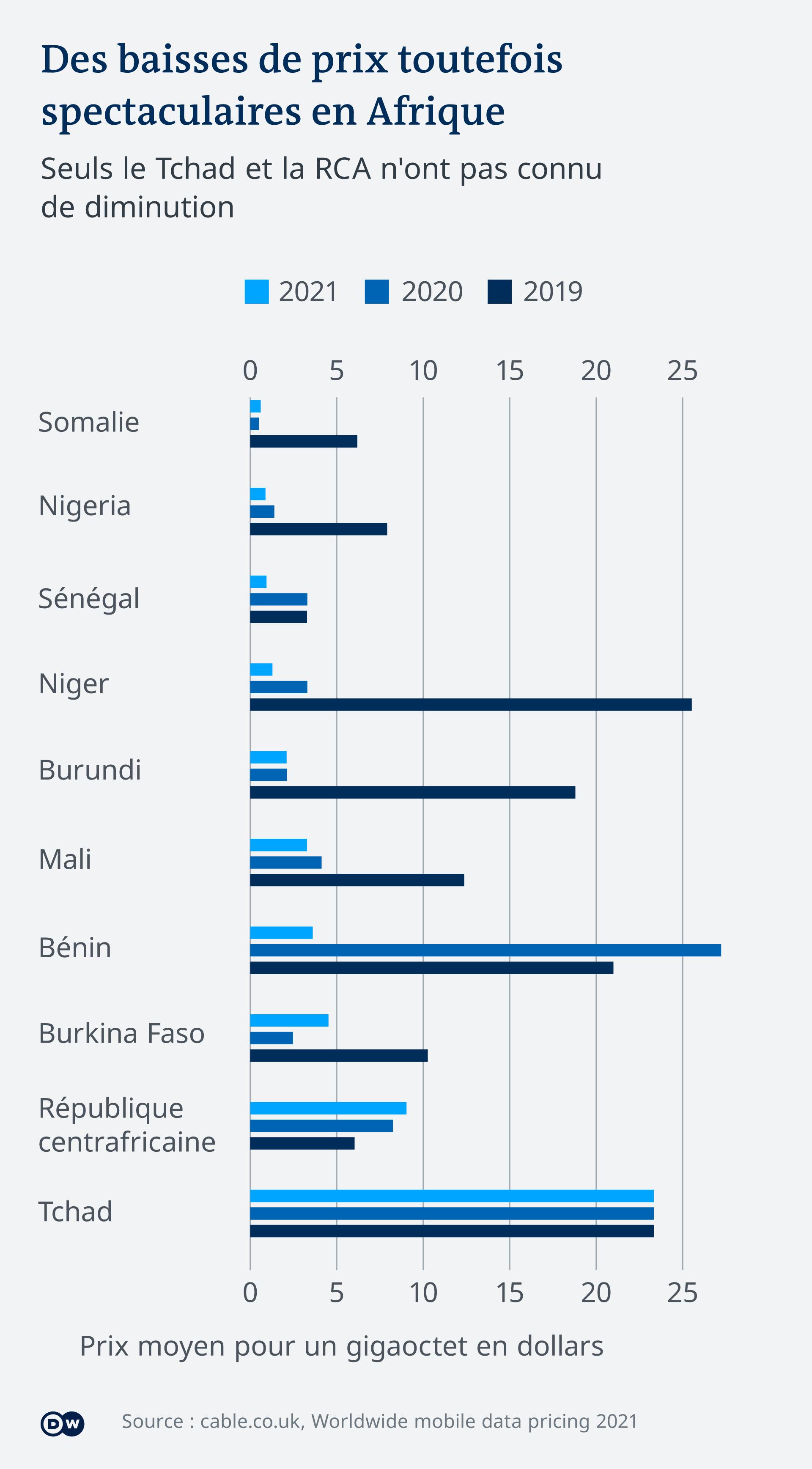 Les prix ont chuté depuis deux ans dans plusieurs pays africains francophones.