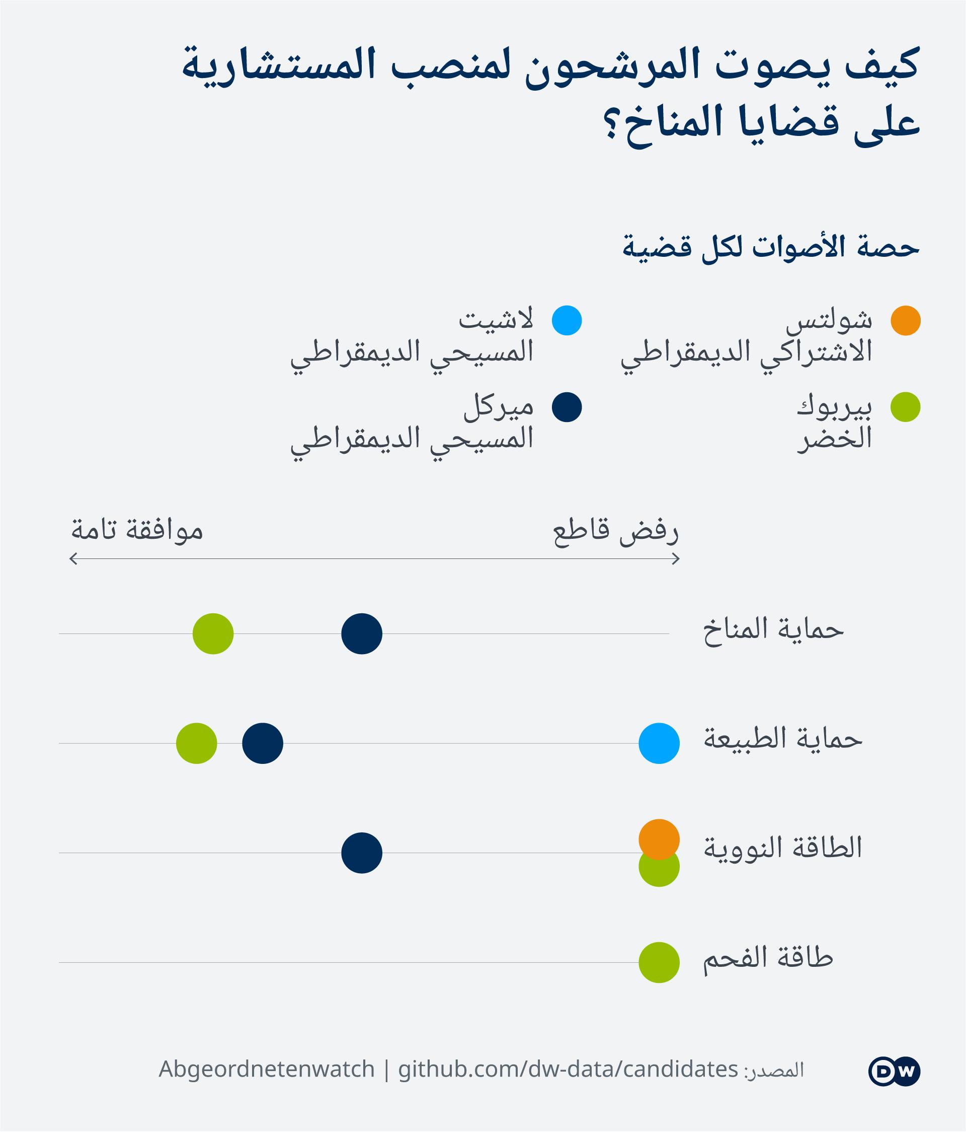 Data visualization Germany chancellor candidate comparison environment
