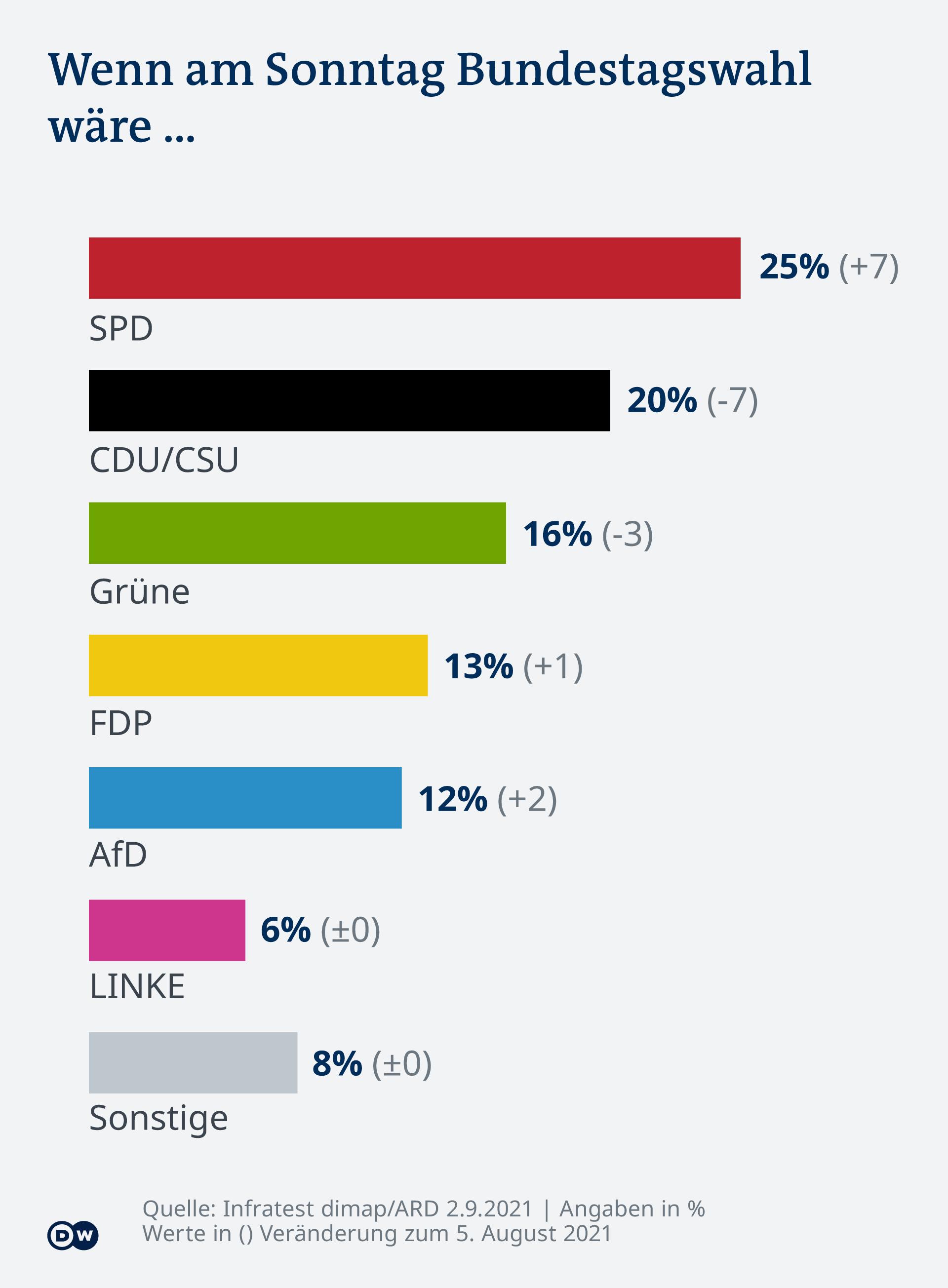 Infografik - DT2109 Sonntagsfrage - DE