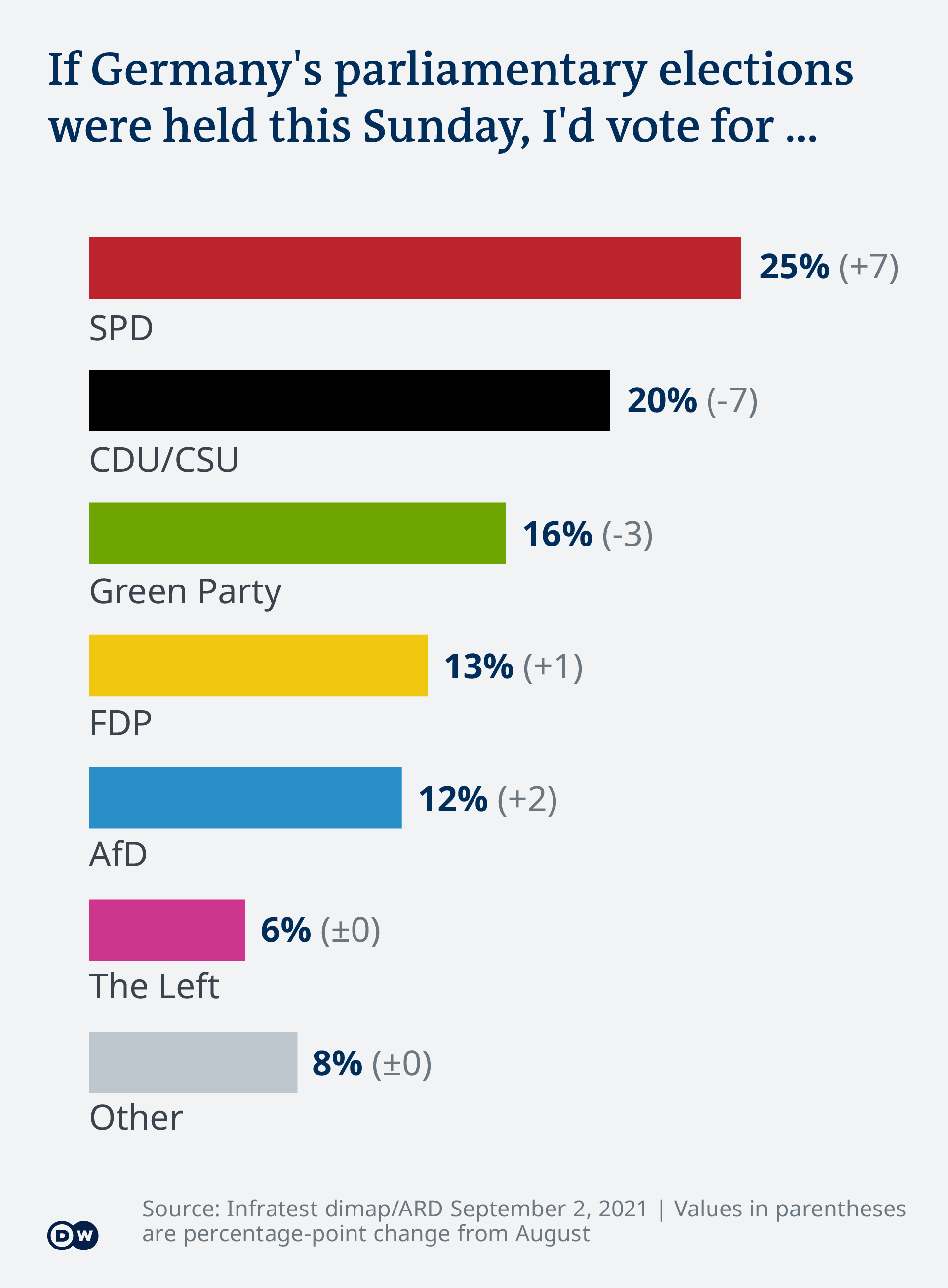 An infographic showing the results of the latest opinion poll