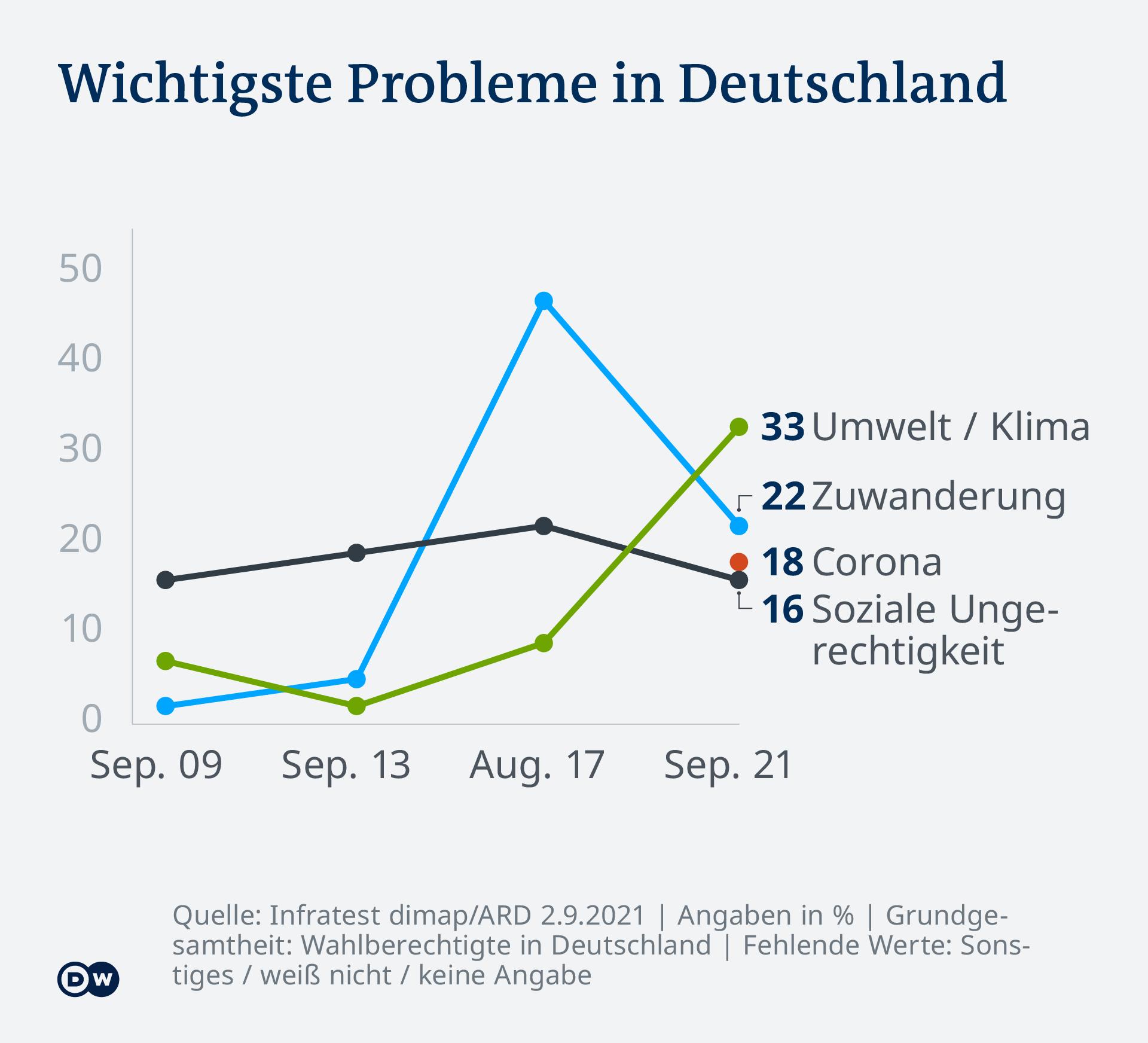 Infografik Deutschlandtrend Wichtigste Probleme DE