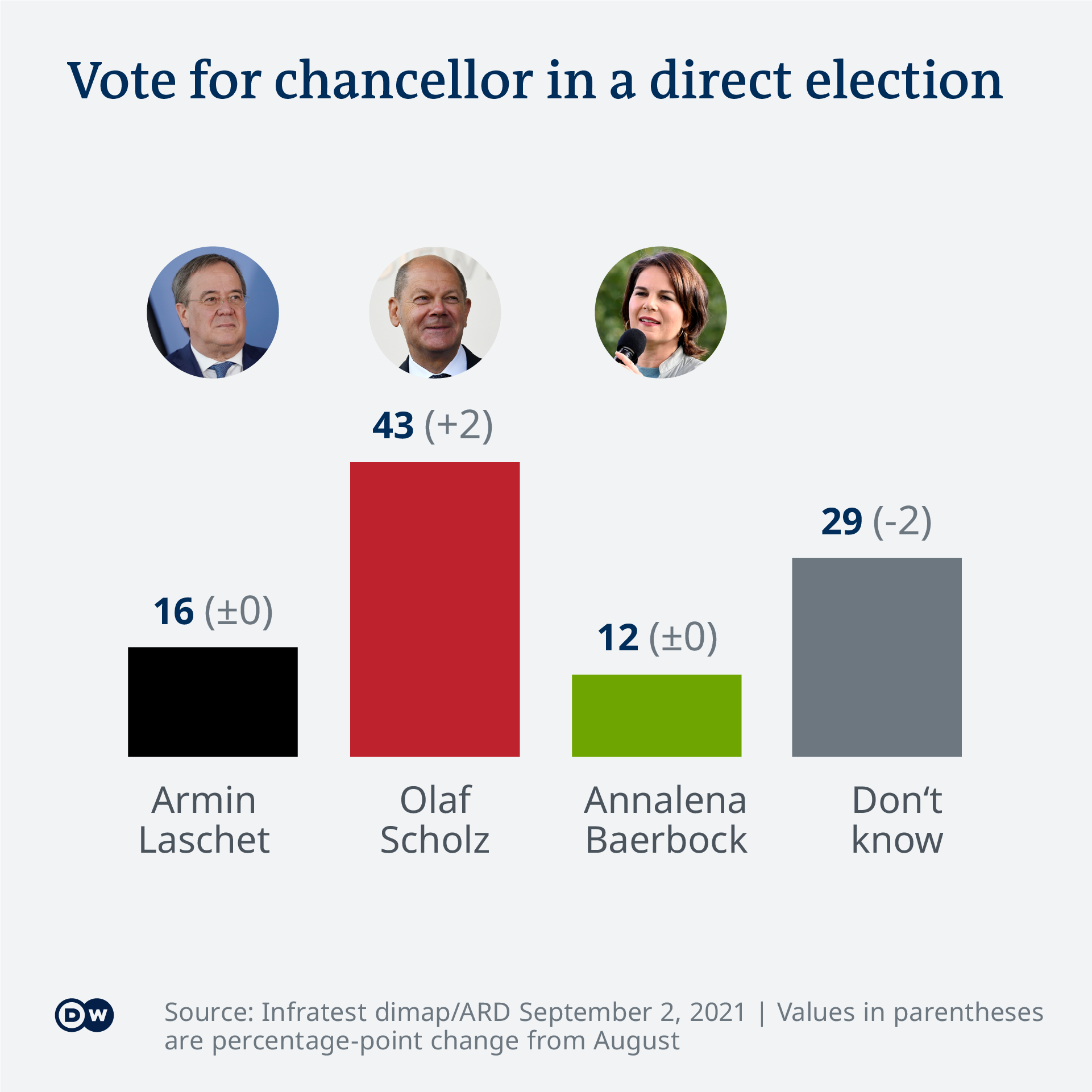 Infographic showing the popularity of the top three chancellor candidates
