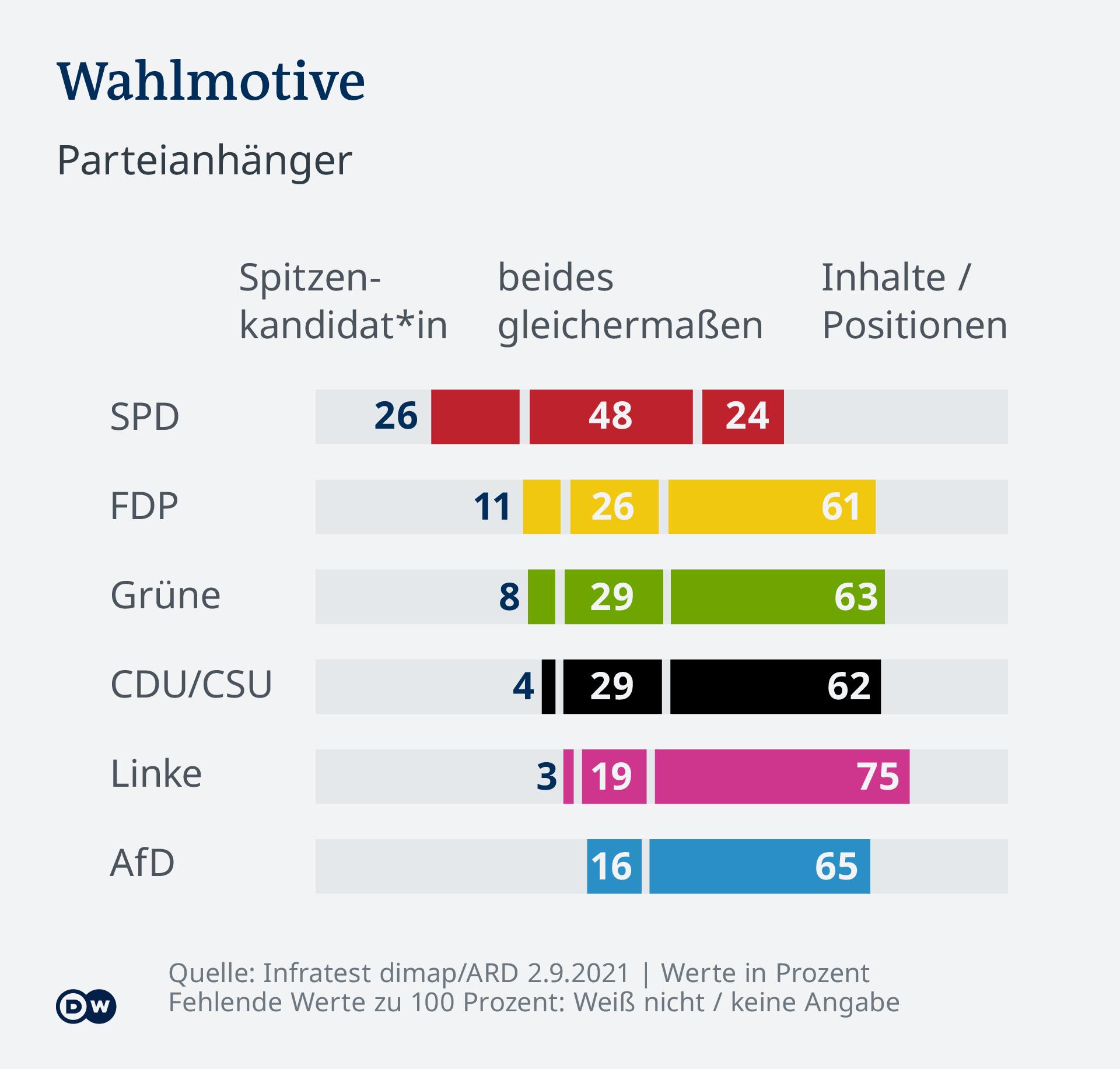 Infografik Deutschlandtrend Wahlmotive DE