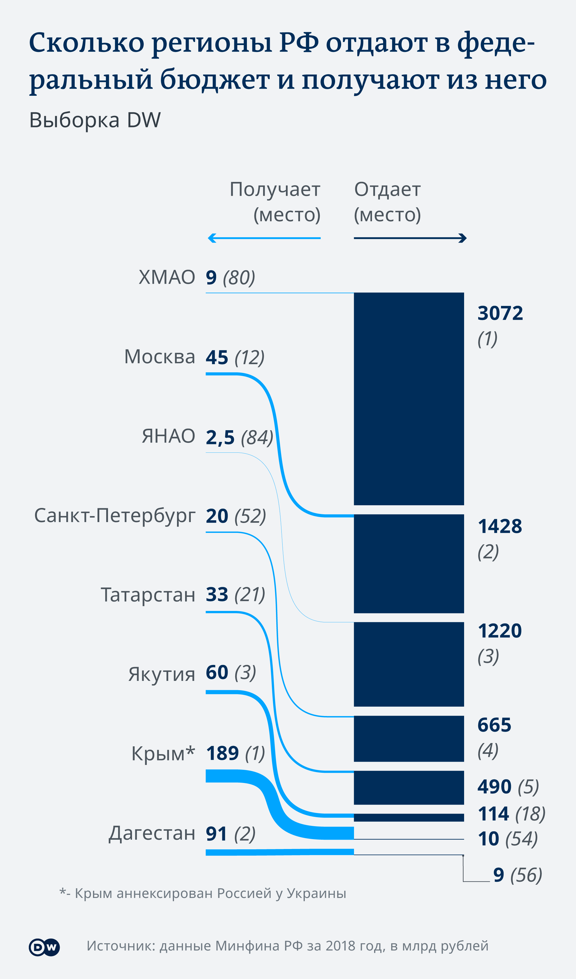 Infografik Wie viel Geld geben die Regionen in den Staatsetat und wie viel bekommen sie zurück RU