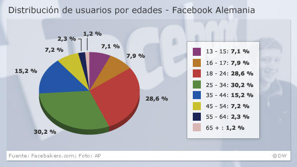 Infografik Facebook-Benutzer in Deutschland spanisch