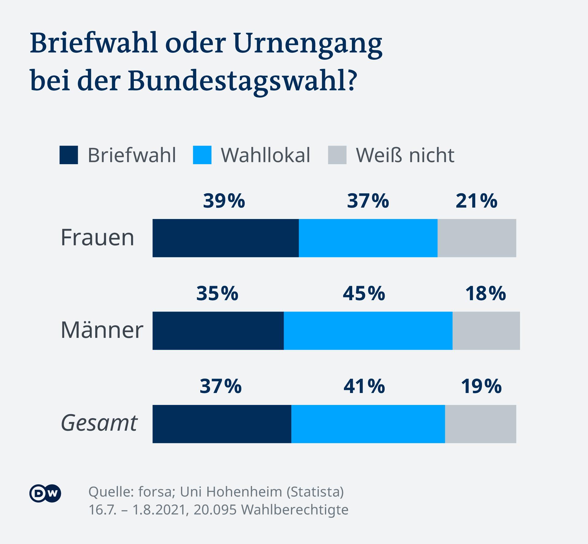 Infografik Umfrage Briefwahl oder Urnengang Bundestagswahl