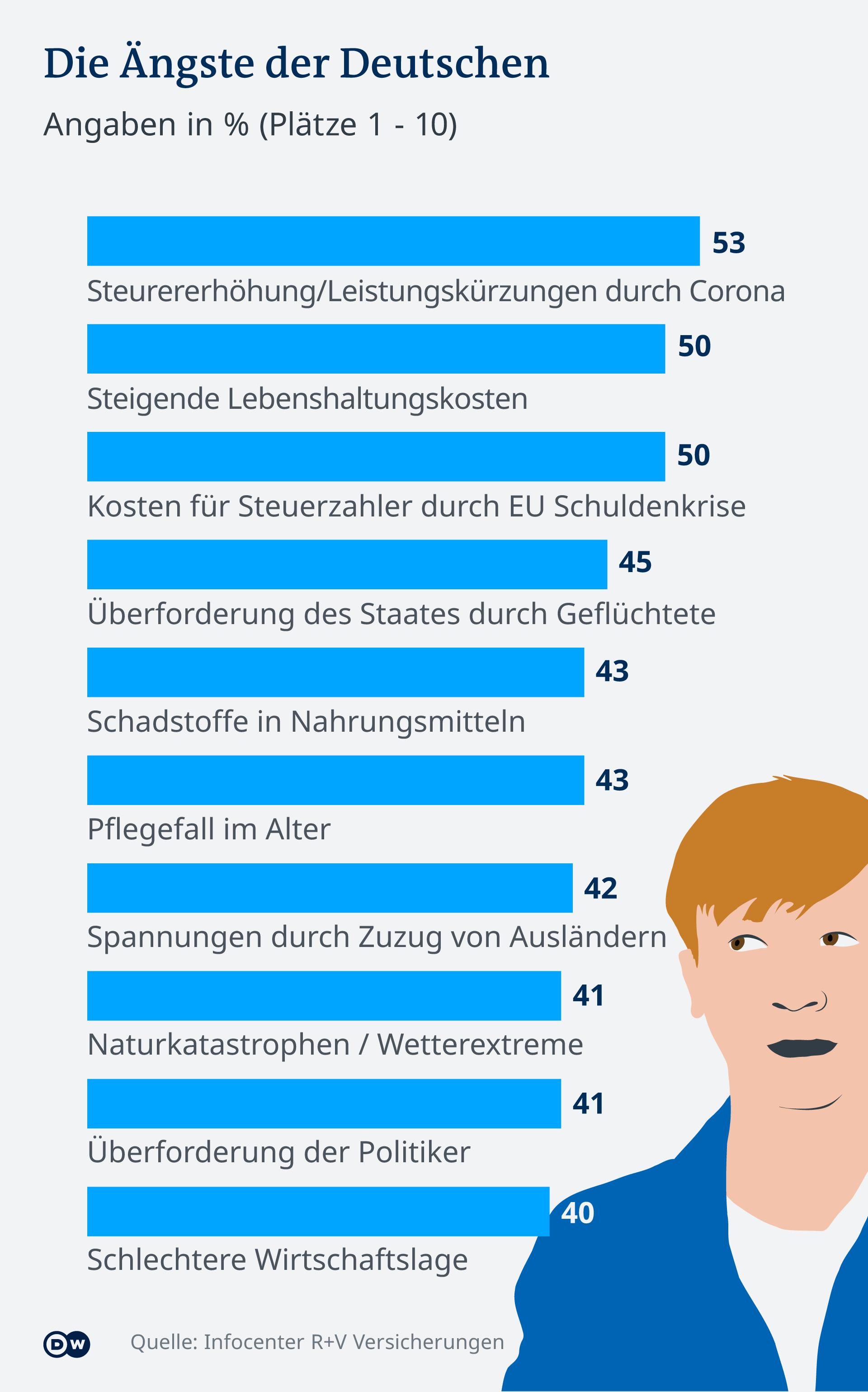 Deset stvari od kojih najviše strahuju Nijemci 2021. godine