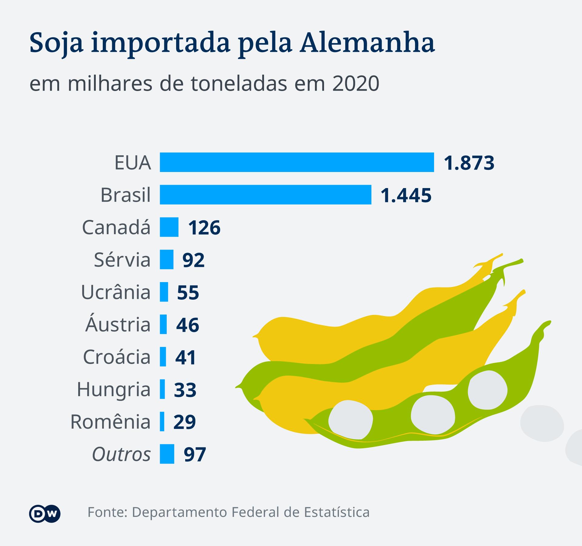 Infografik nach Deutschland importierte Sojabohnen PT