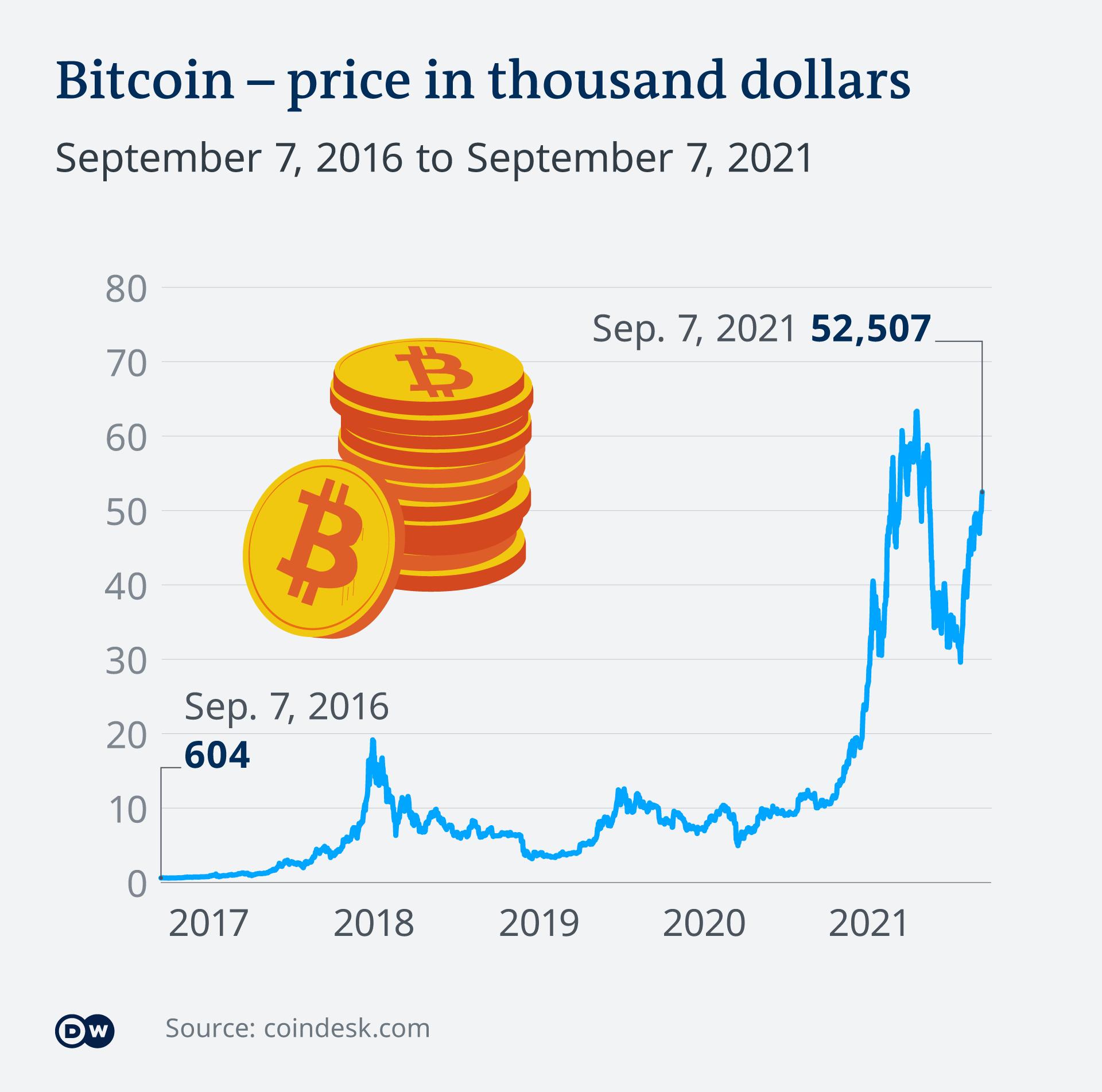 Infografik Bitcoin US-Dollar EN