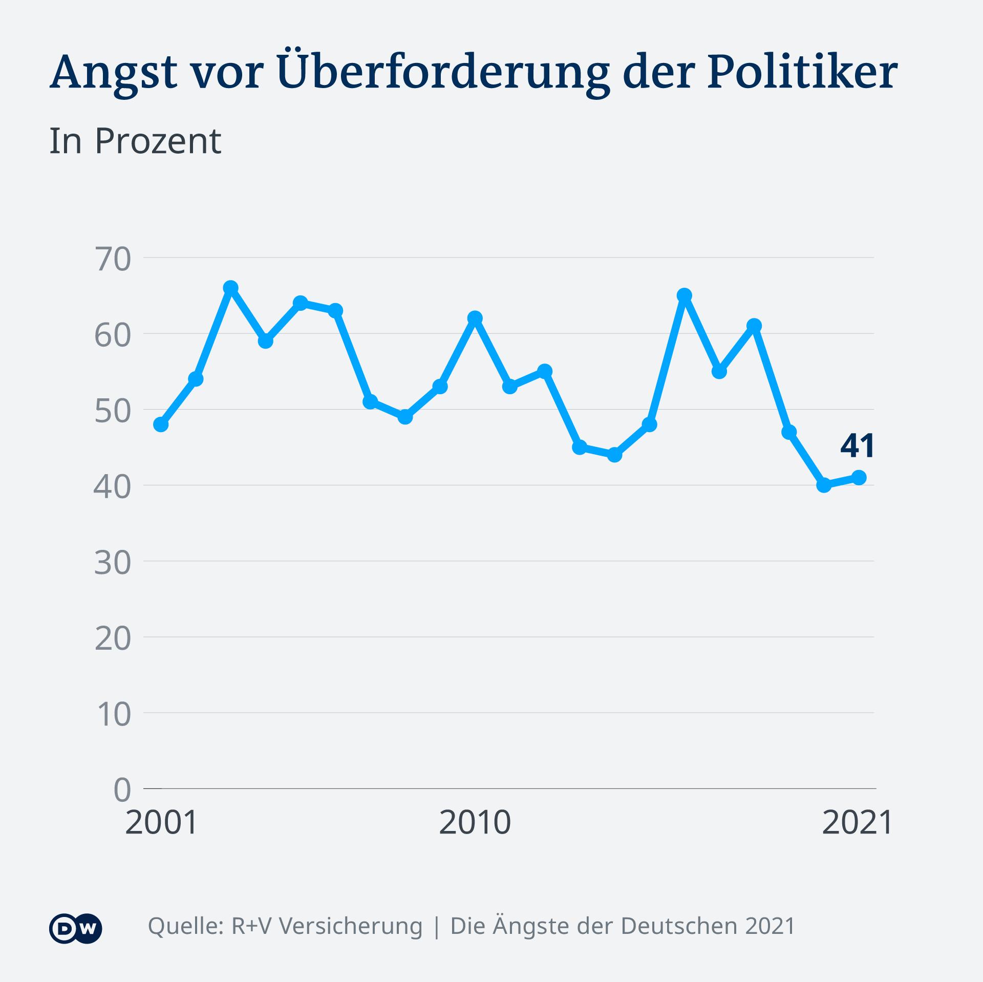 Grafika - preopterećenost političara izazovima od 2001. do 2021. godine