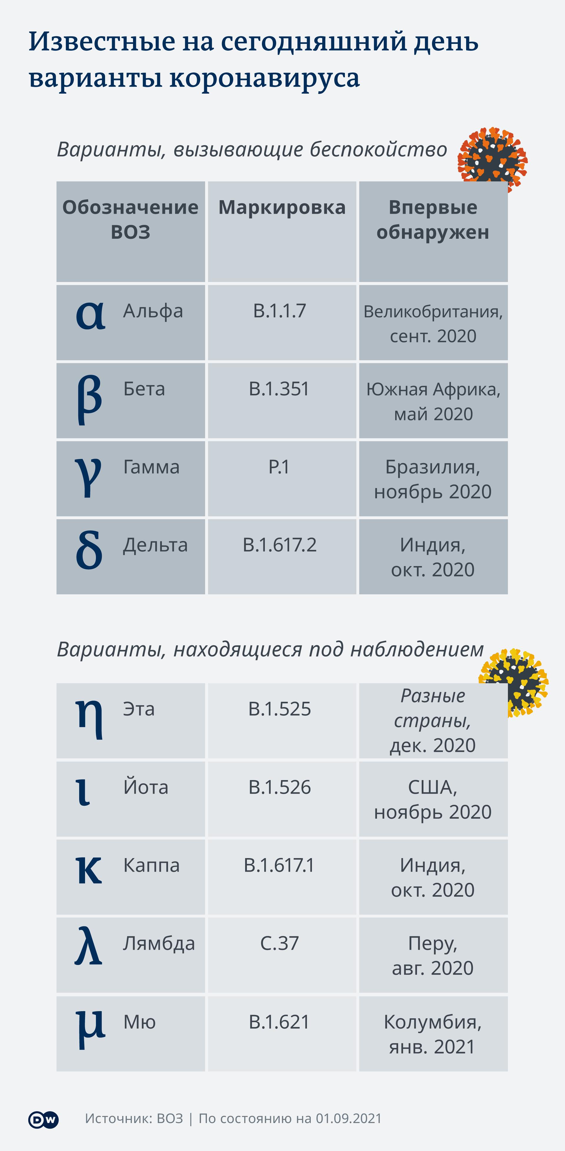 Инфографика - варианты коронавируса SARS CoV-2