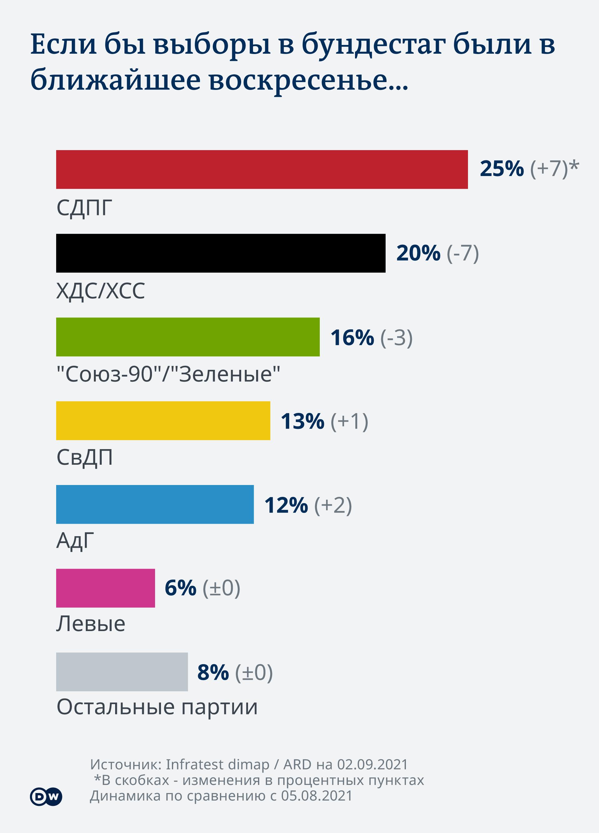 Инфографика Актуальный рейтинг немецких партий