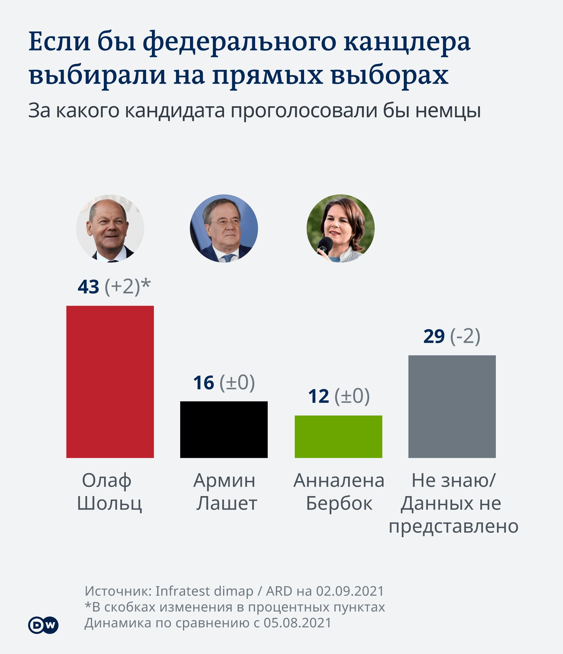 Инфографика За какого кандидата проголосовали бы немцы на прямых выборах канцлера, если бы это было возможно
