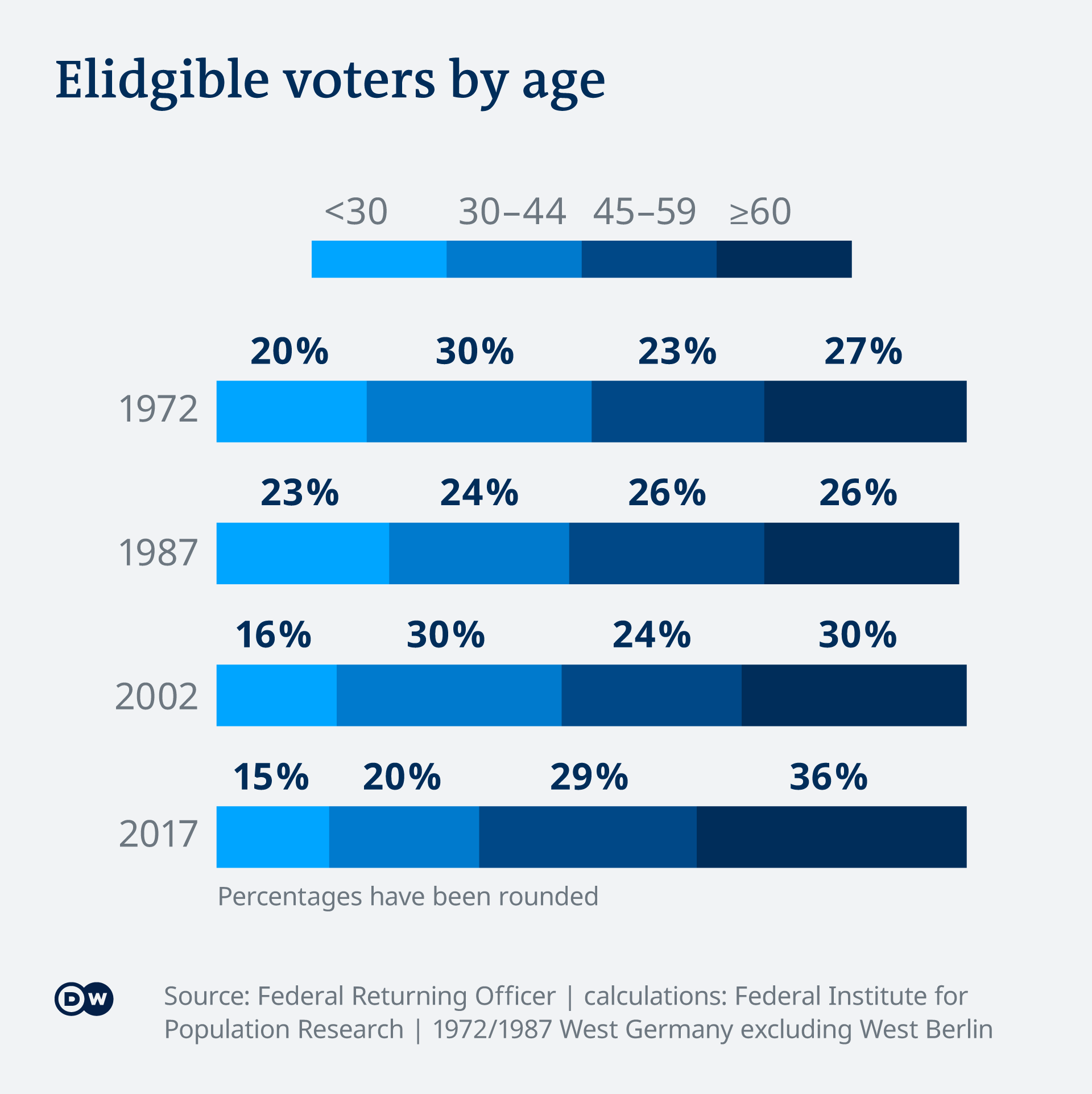 Chart showing the shift in age distribution among voters in Germany since 1972