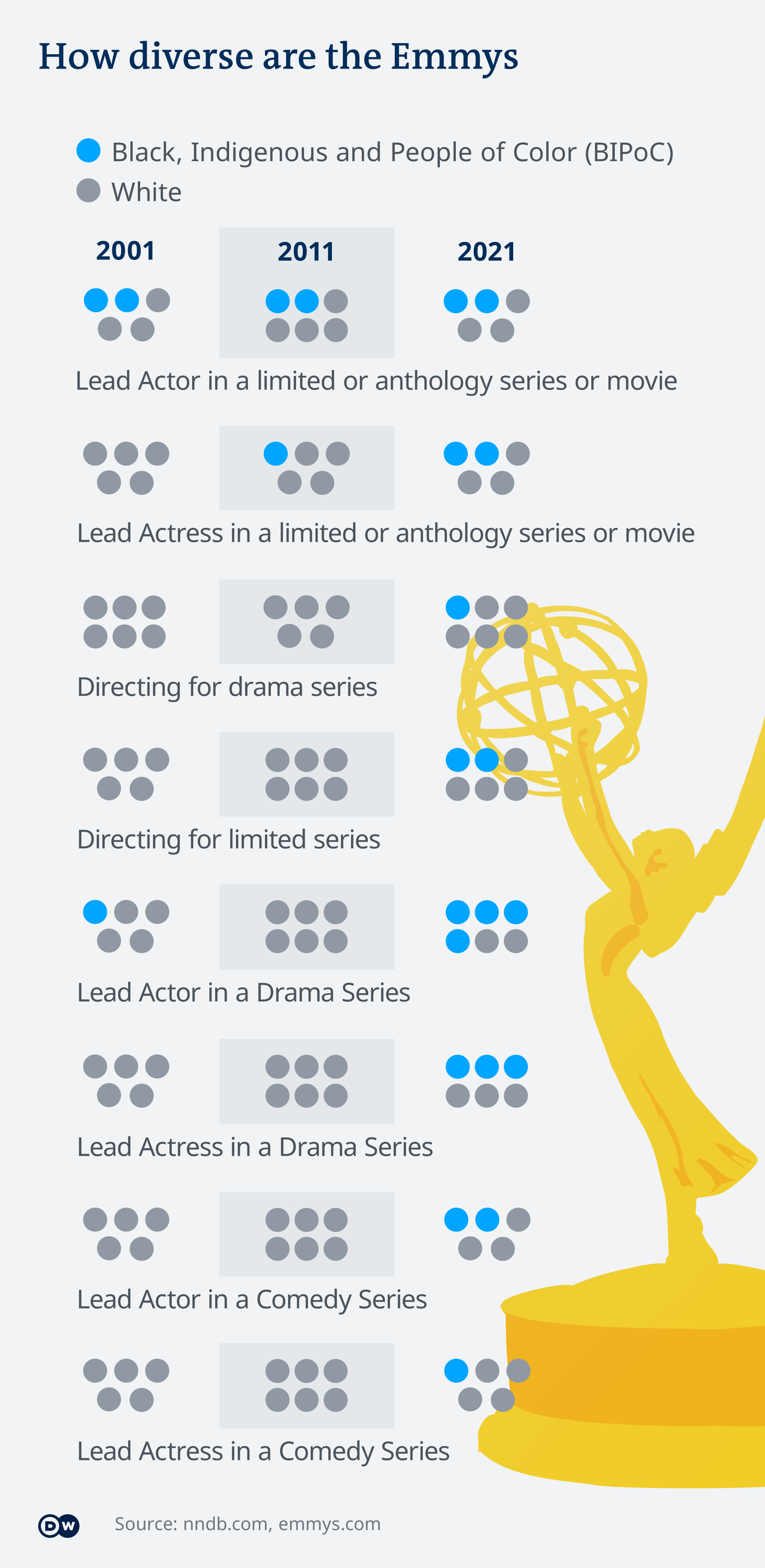 A schematic representation of BiPOC persons featuring in Emmy nominations