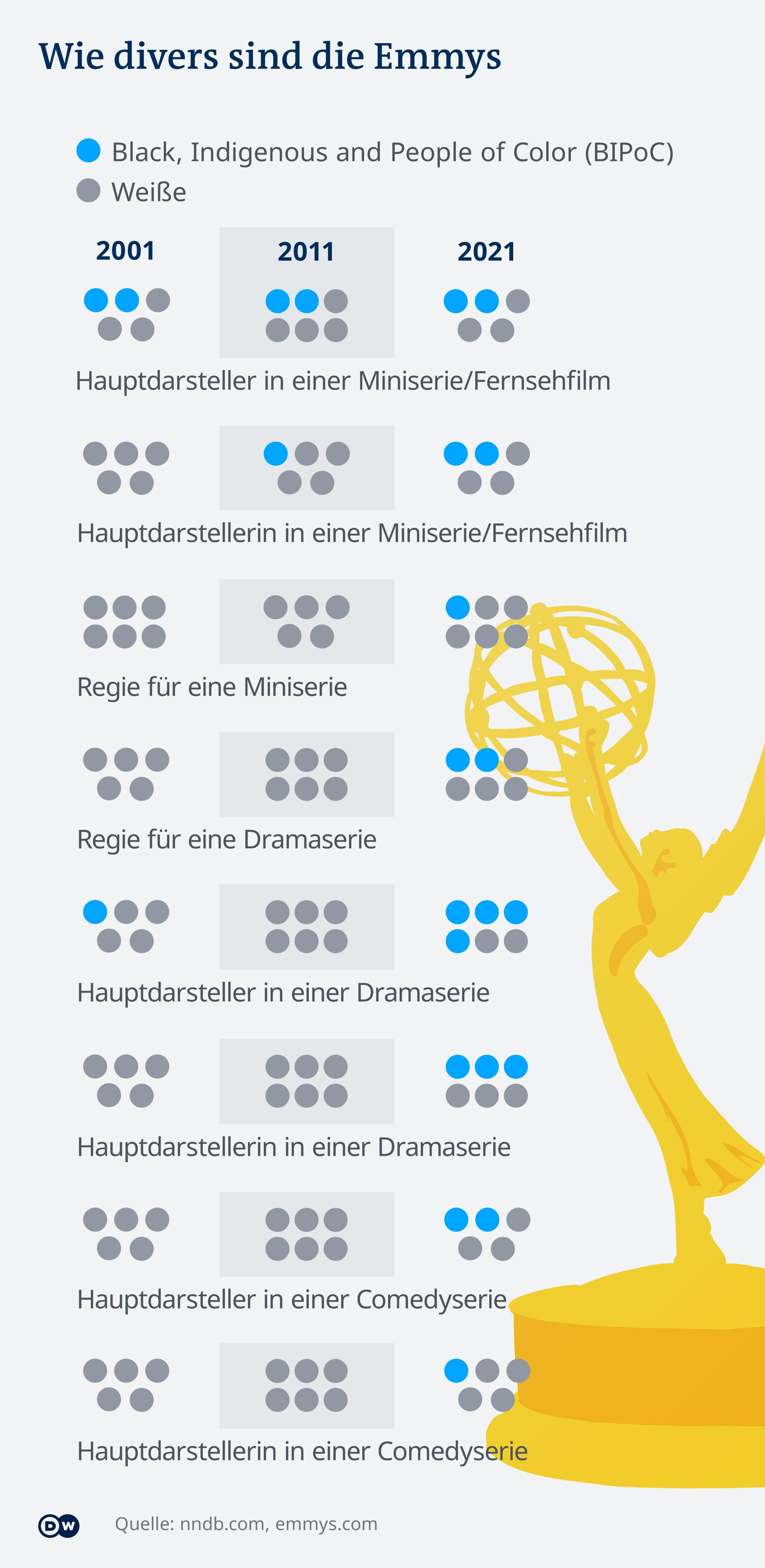 Infografik Wie divers sind die Emmys - Vergleich der Jahr 2001, 2011 und 2021