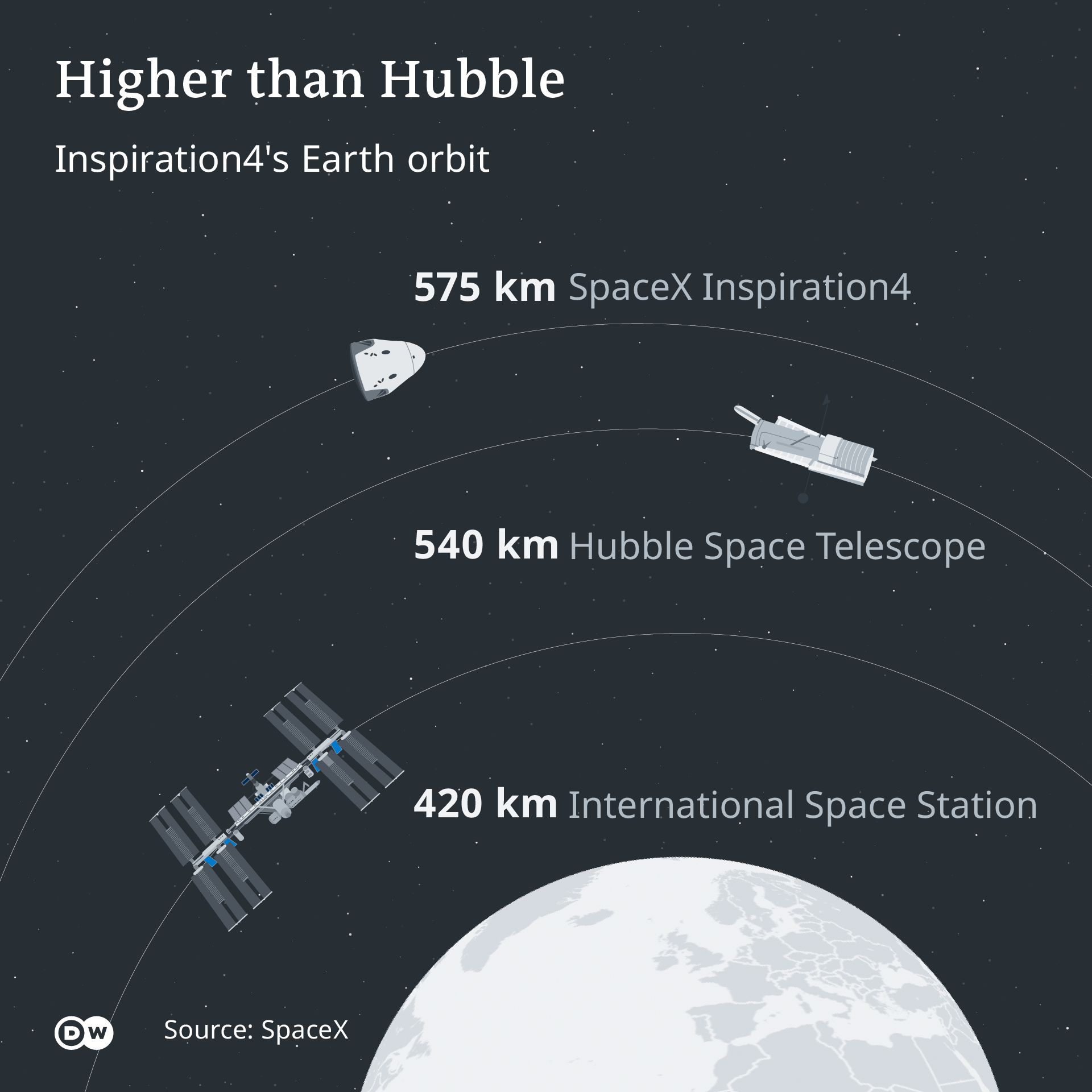 Infofraphic illustrating the Earth orbit of SpaceX's Inspiration4 mission