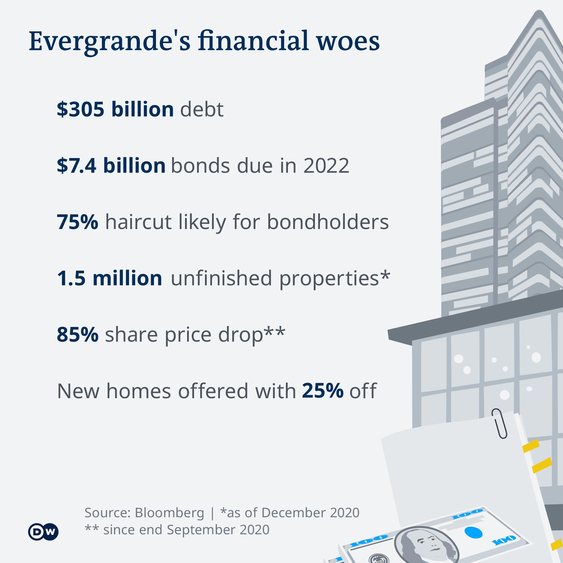 Infografik Evergrande financial woes EN