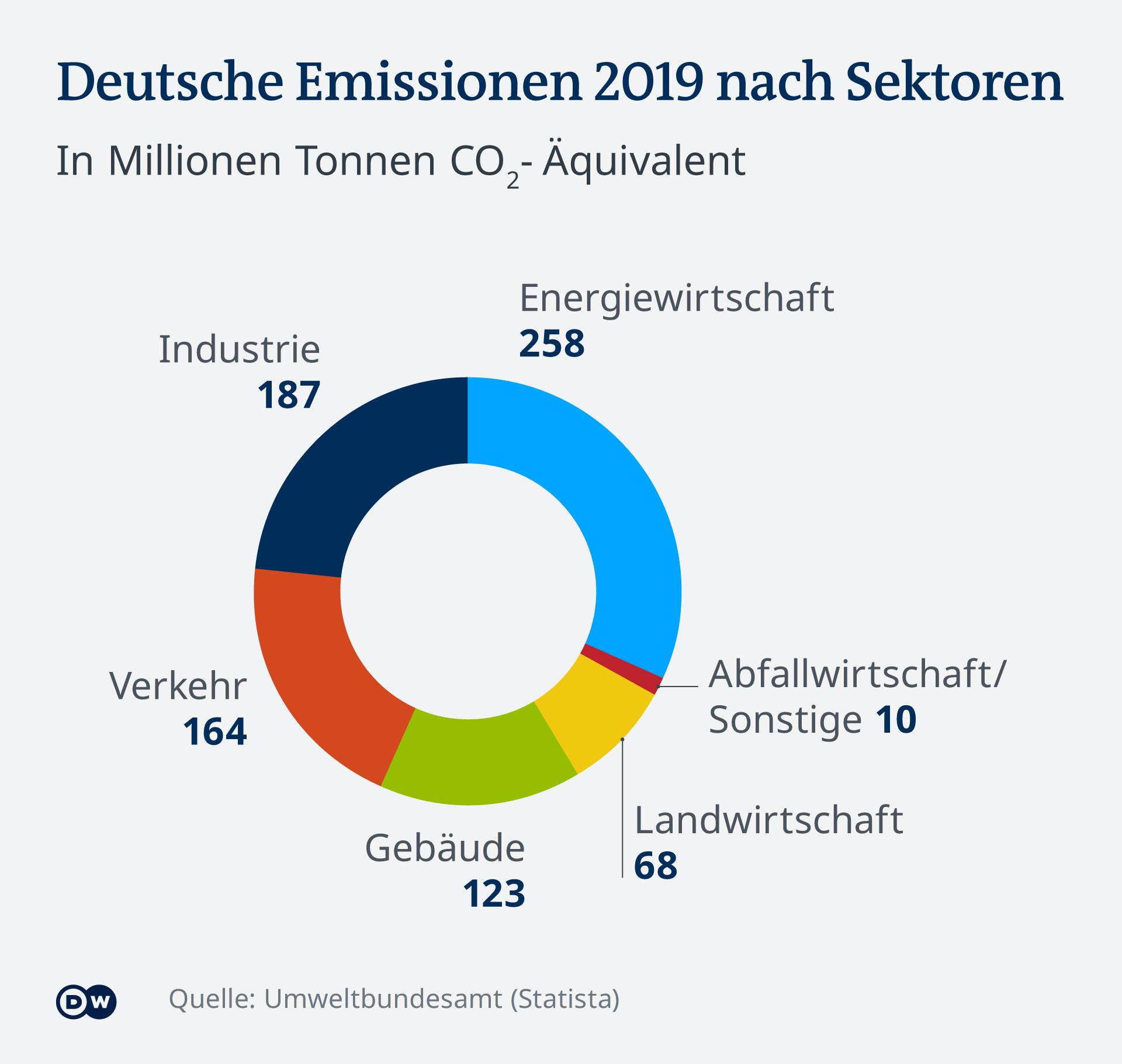 Infografik Emissionen in Deutschland nach Sektoren