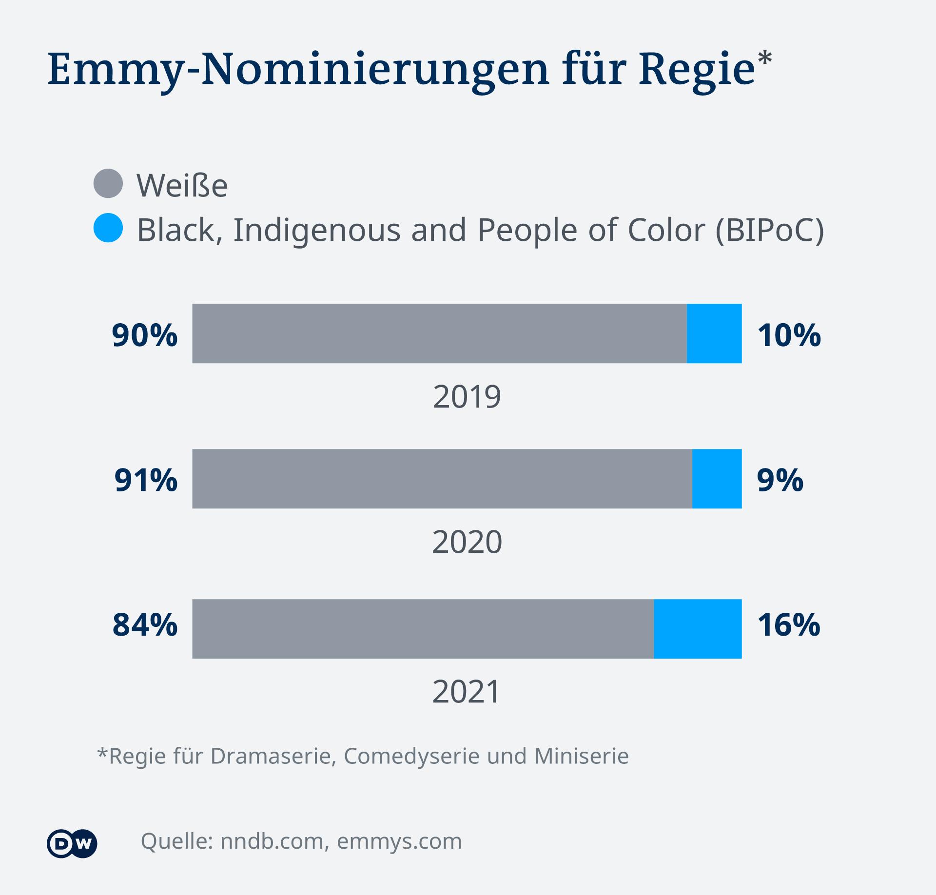 Infografik der Emmy-Nominierungen für Weiße und BIPoCs in der Kategorie Regie der Jahre 2019 bis 2021
