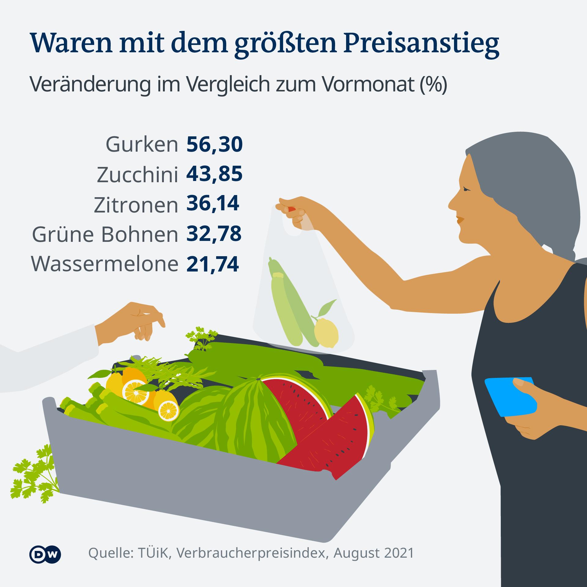Infografik Lebensmittel Türkei DE