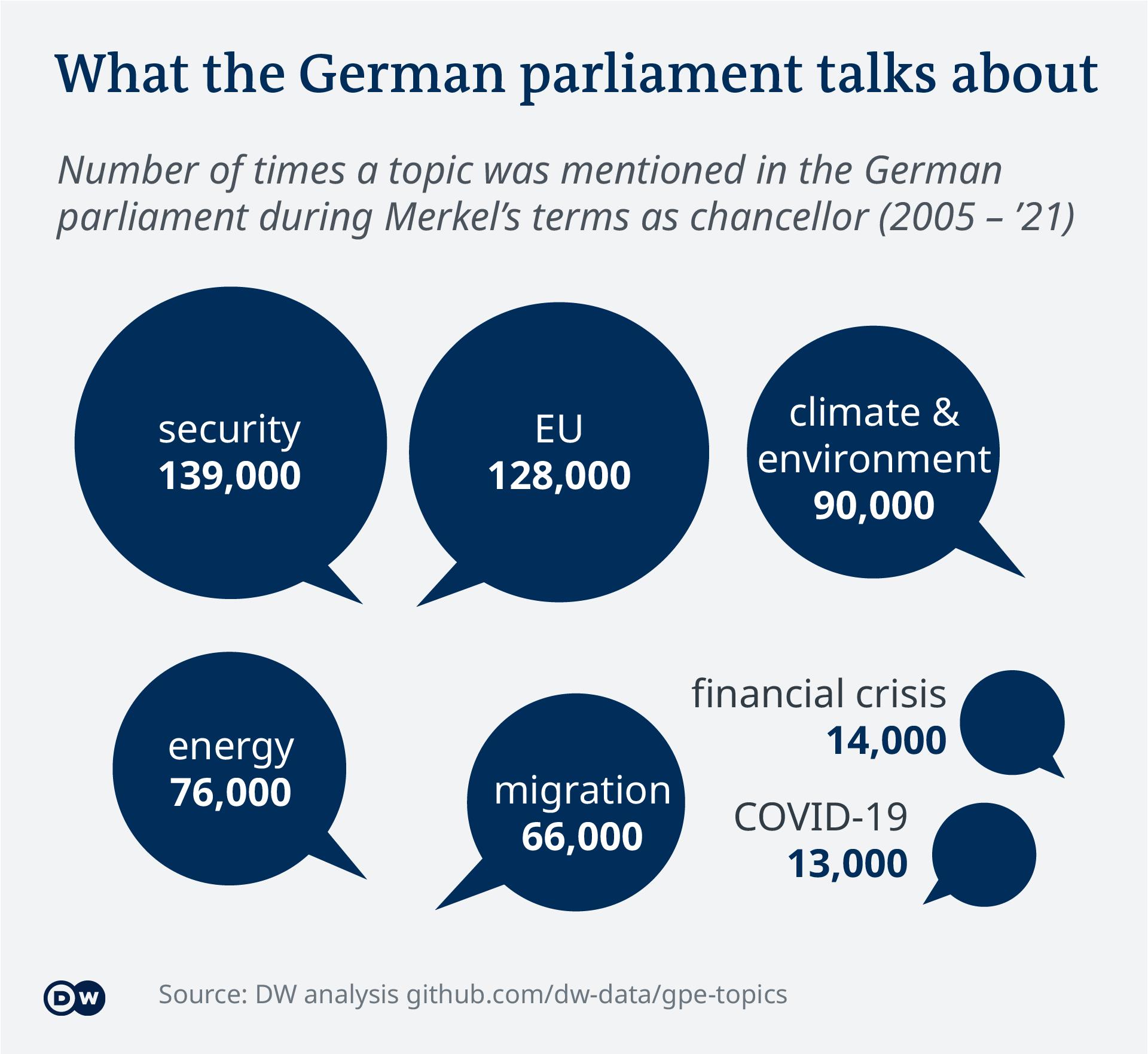 Data visualization – German parliament topics - Overview