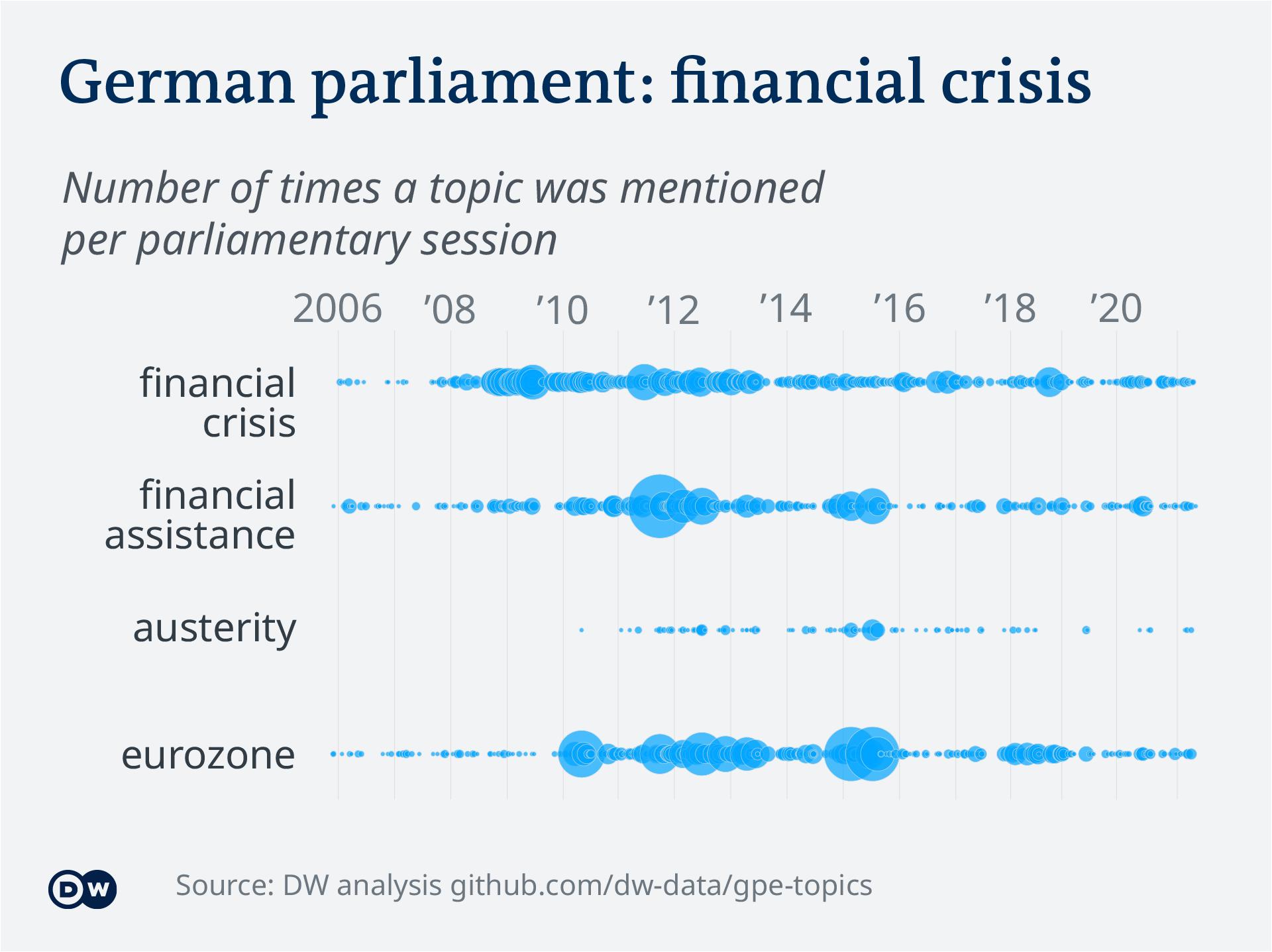 Data visualization – German parliament topics - Financial crisis
