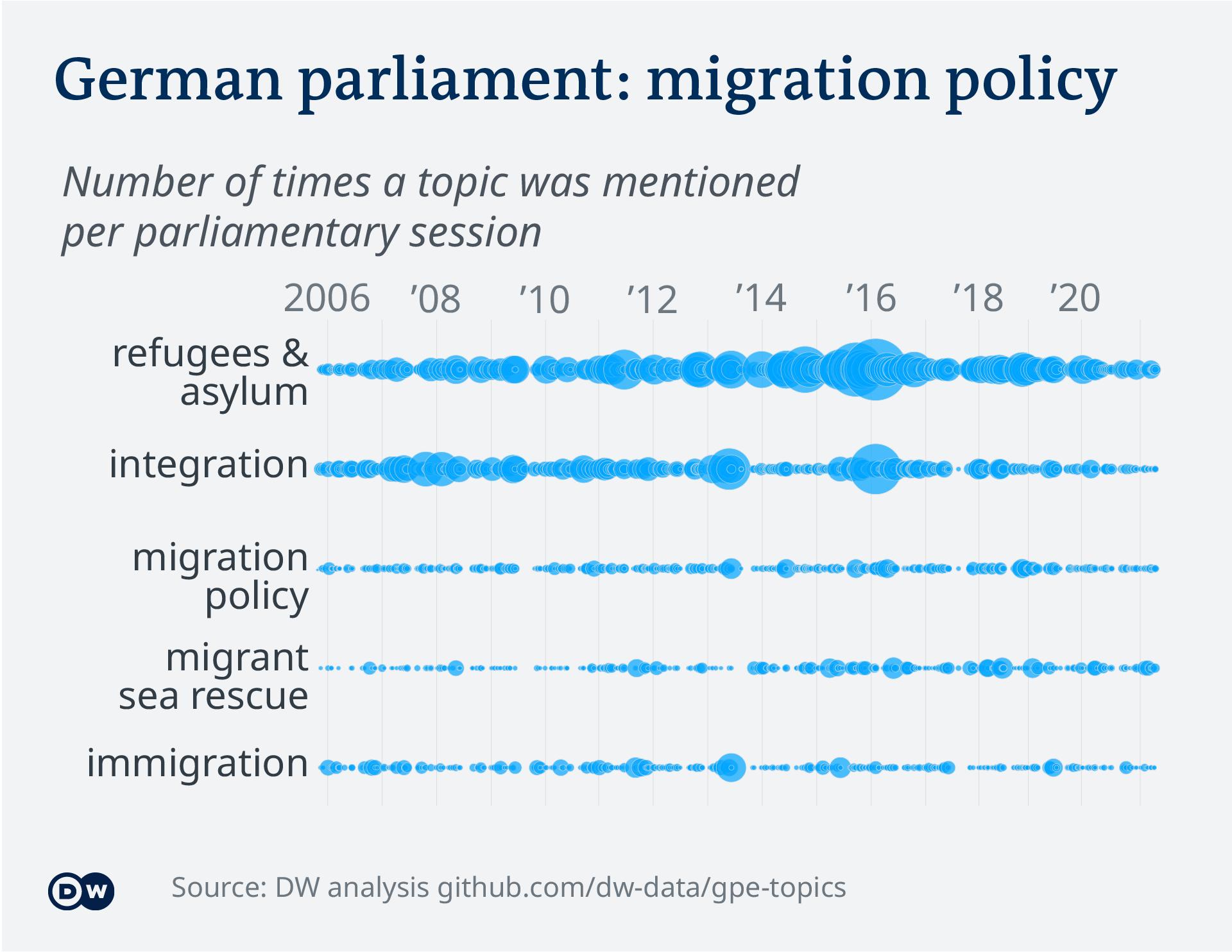 Data visualization – German parliament topics - migration policy