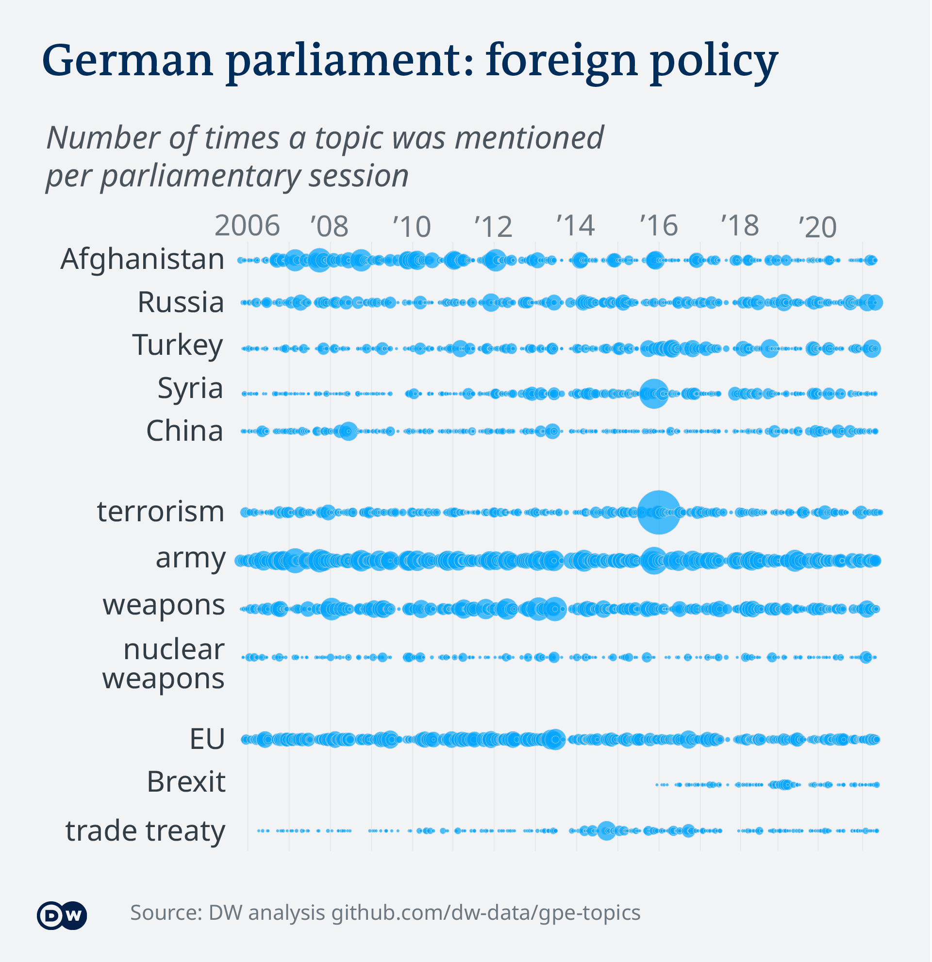 Data visualization – German parliament topics - Foreign Policy