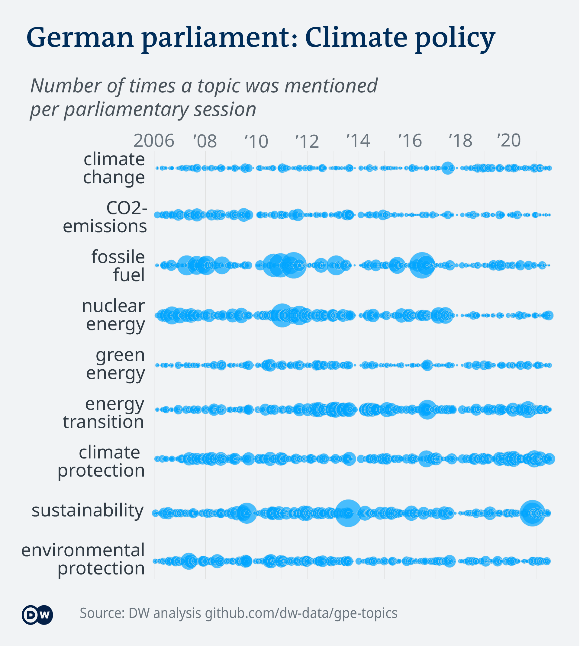 Data visualization – German parliament topics - Climate and environmental policy