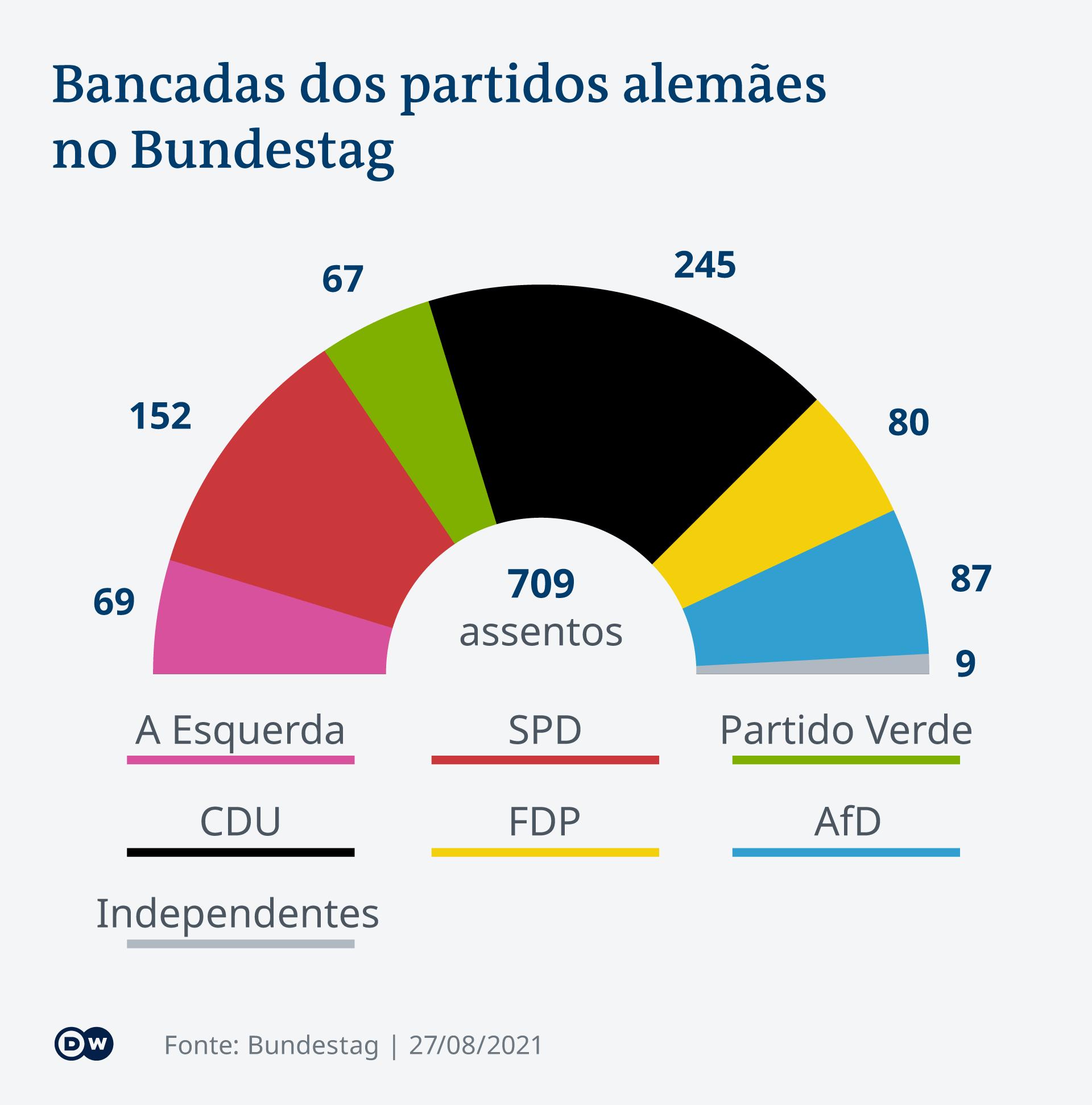 Infografik Sitzverteilung Bundestag nach der Wahl 2017 PT