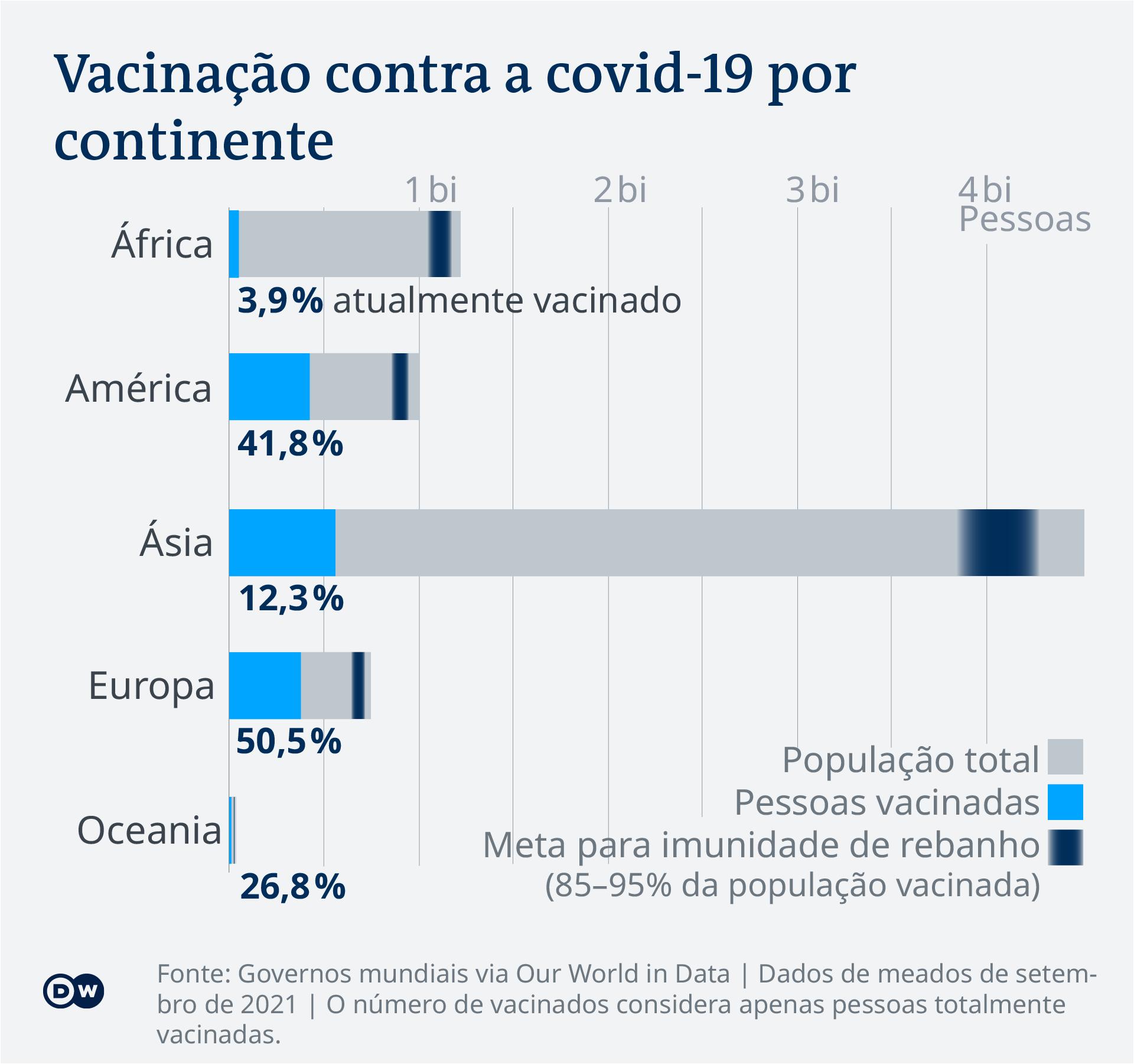 Vacinação contra a covid-19 por continente